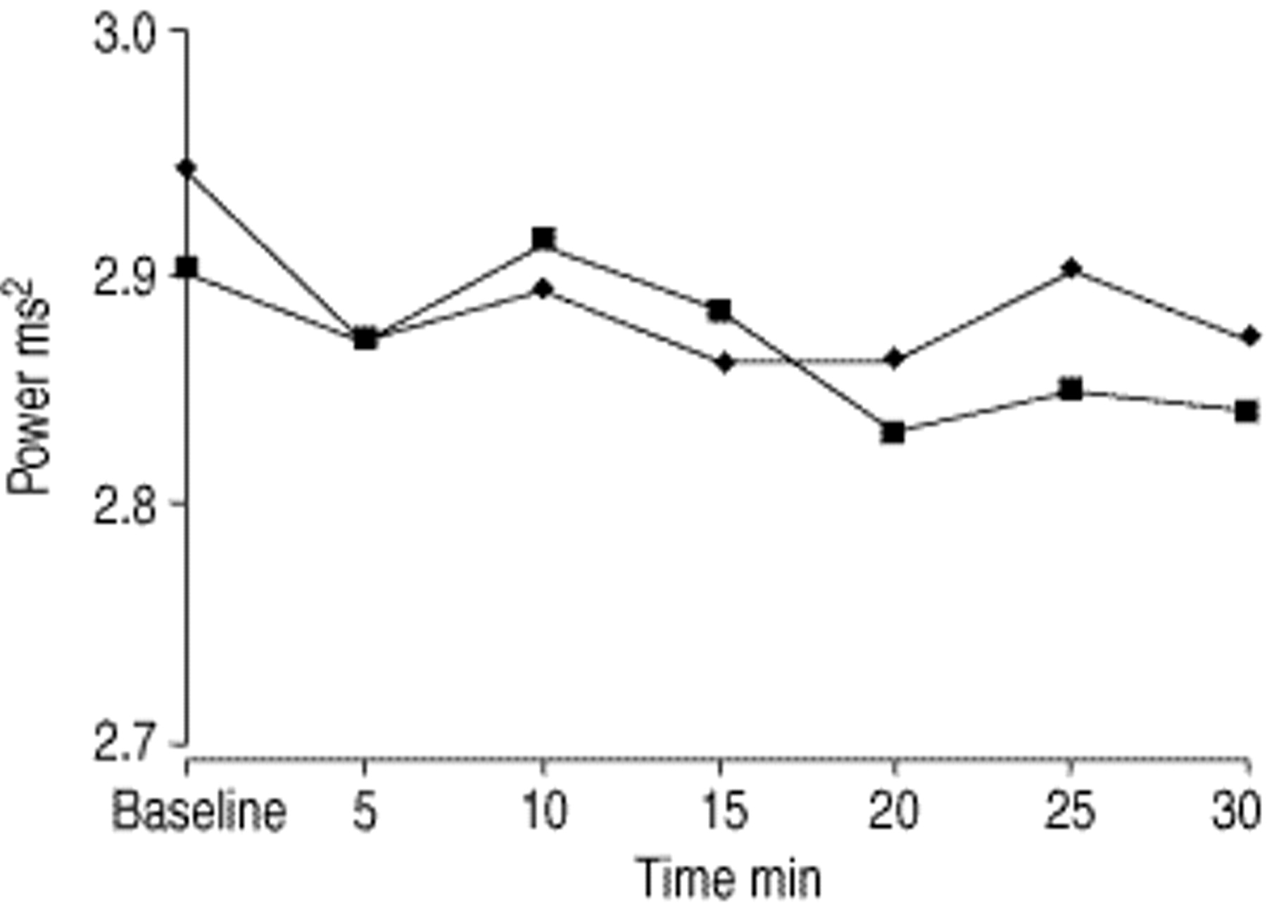 Comparison of the acute effects of salbutamol and