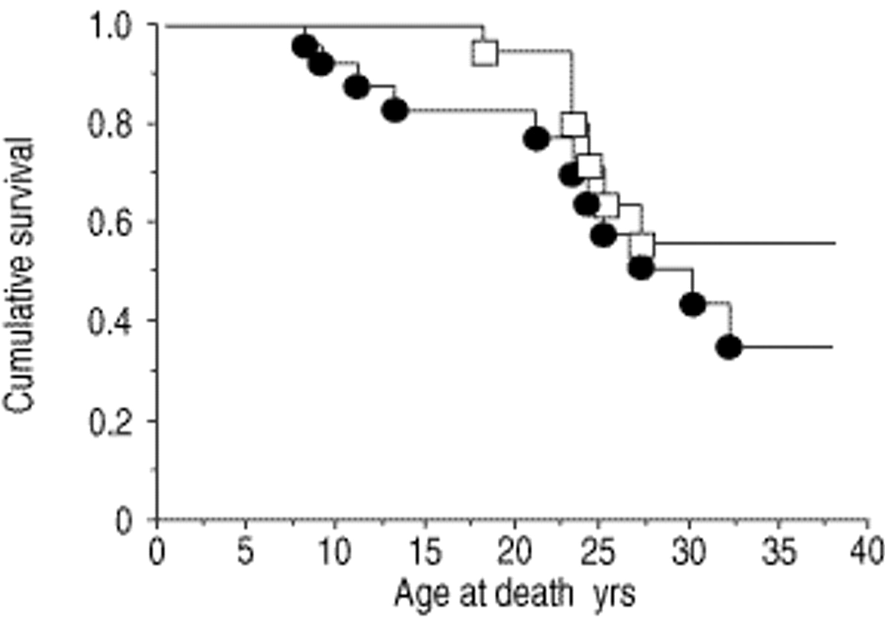 High morbidity and mortality in cystic fibrosis patients
