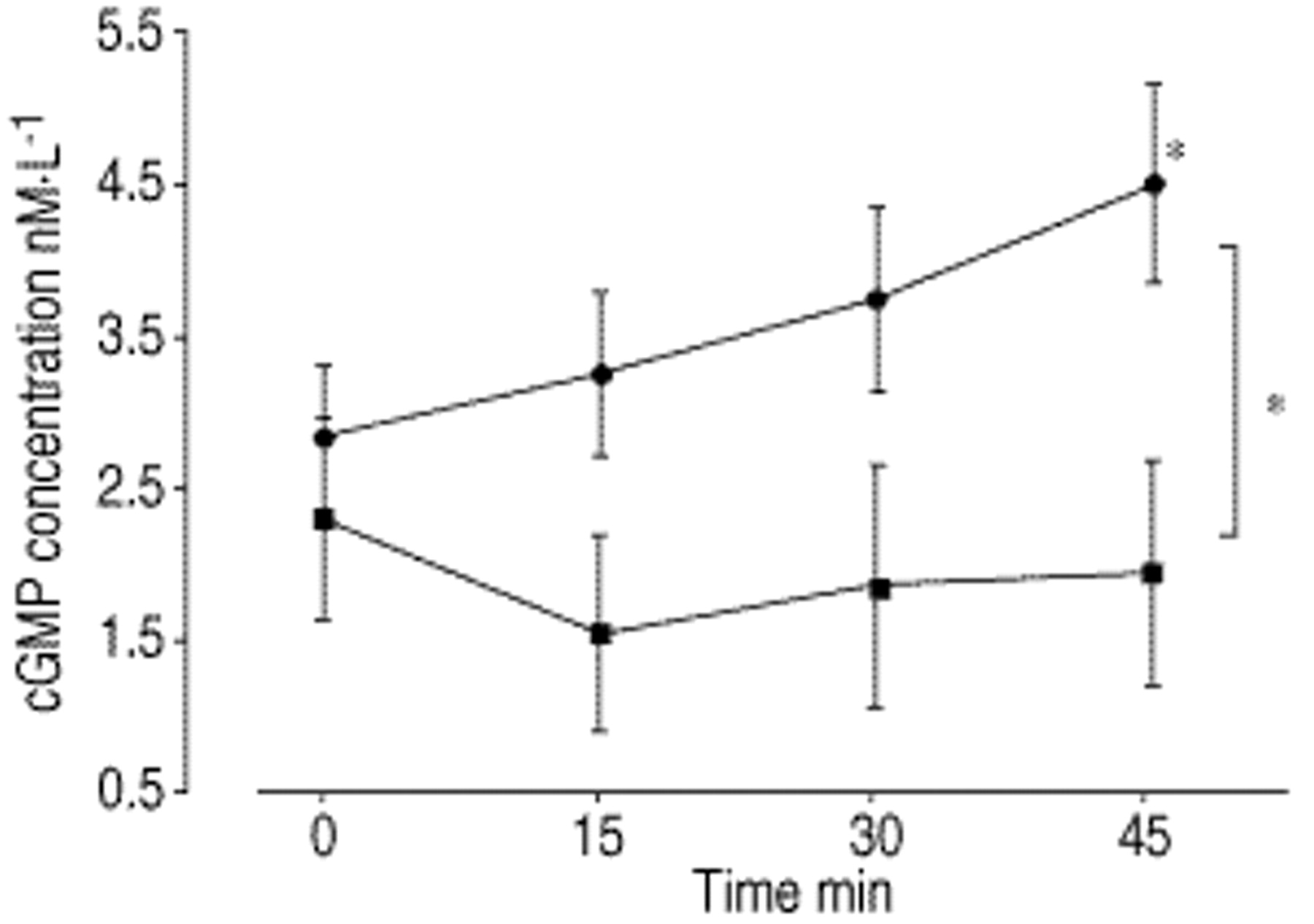 Response of nitric oxide pathway to l-arginine infusion at