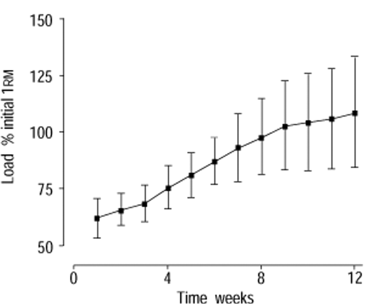Resistance versus endurance training in patients with COPD