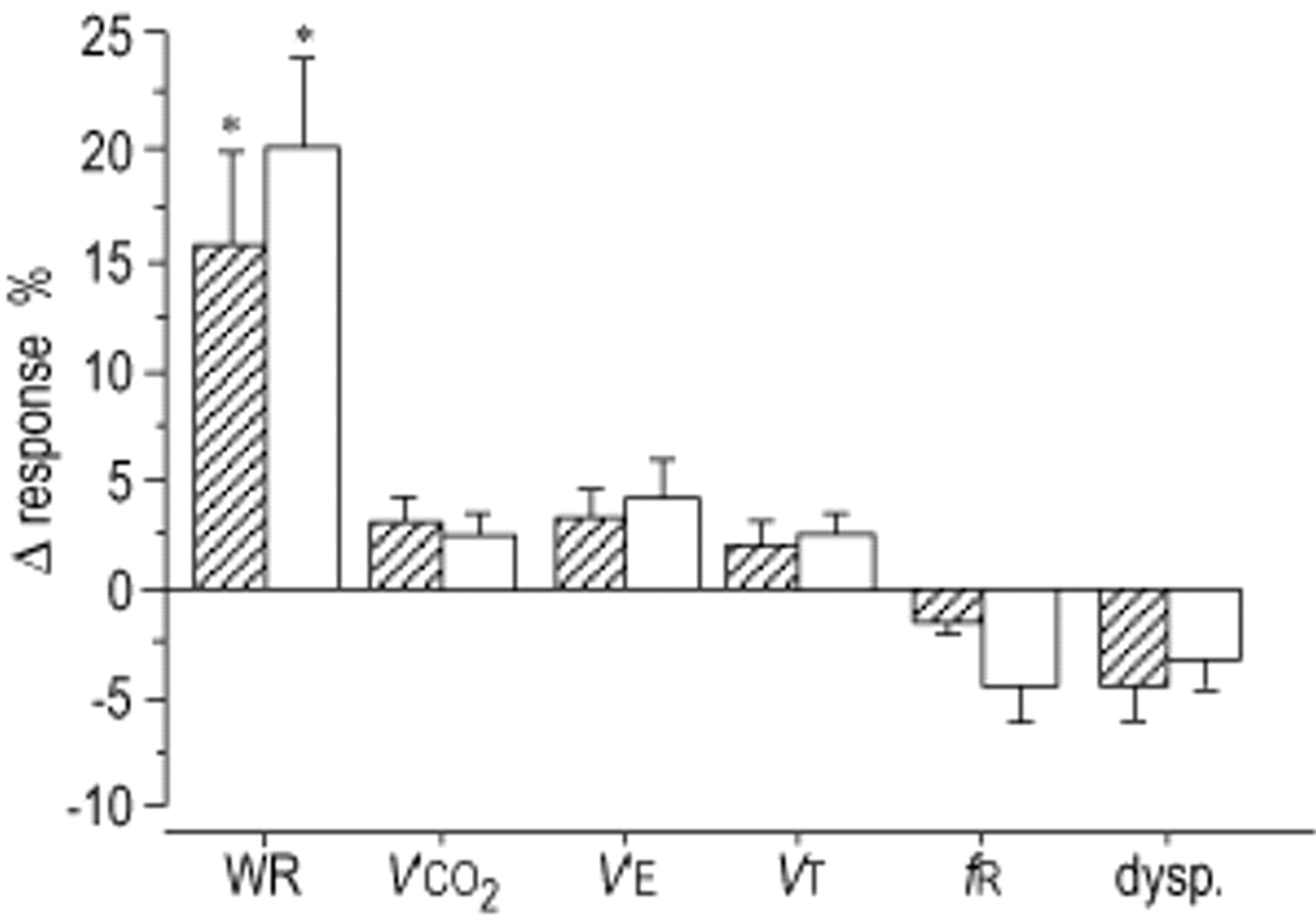 Interval training as an alternative modality to continuous