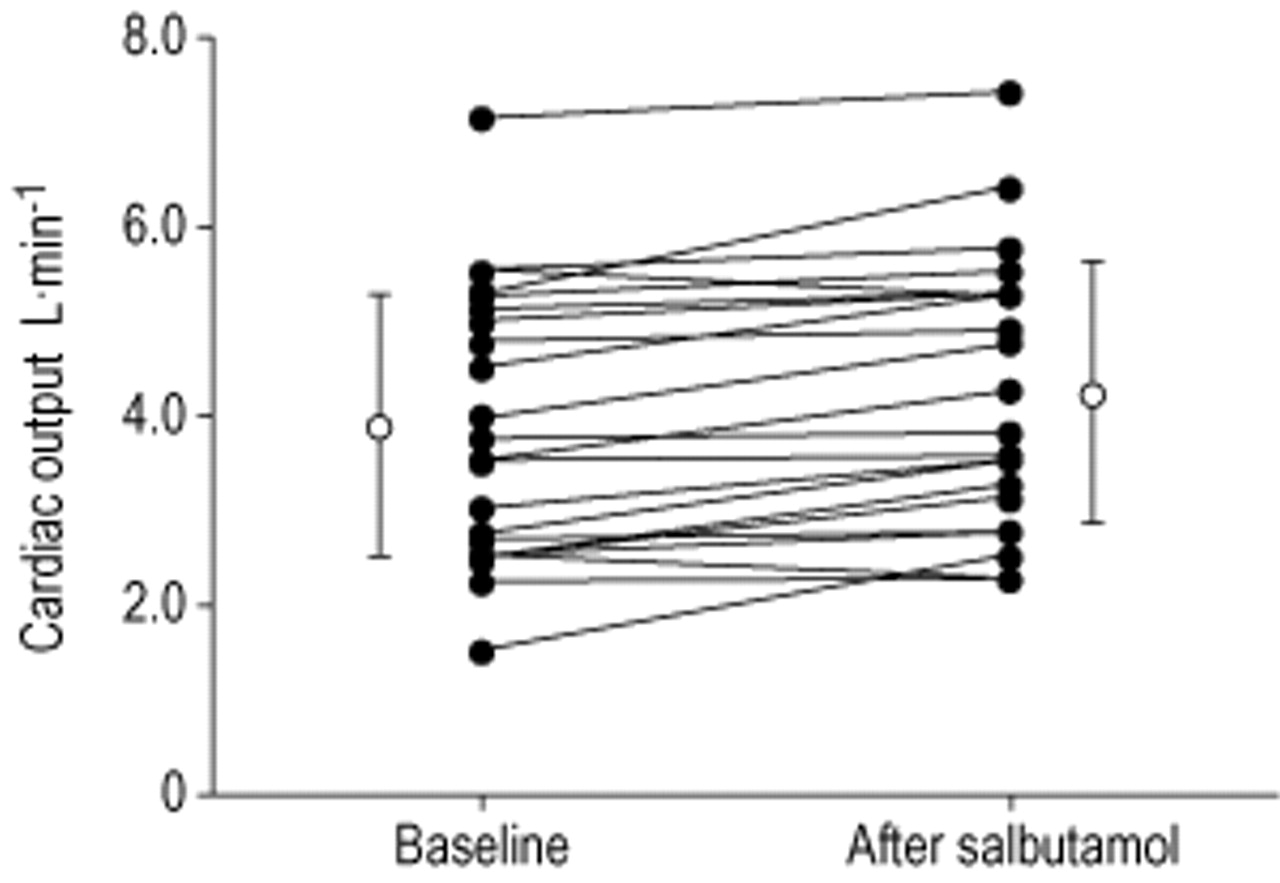 Effects of inhaled salbutamol in primary pulmonary