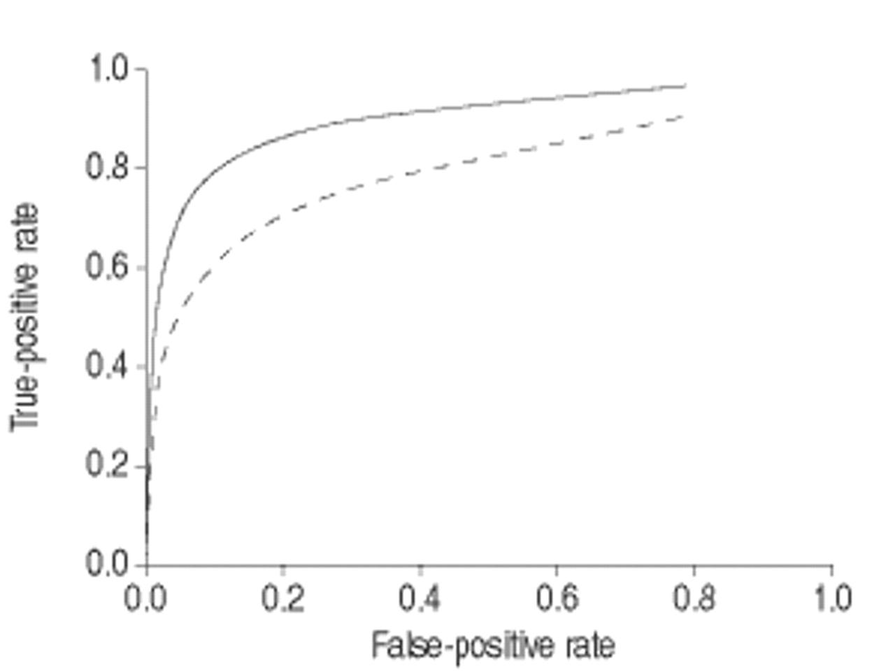 Meta-analysis of diagnostic procedures for Pneumocystis