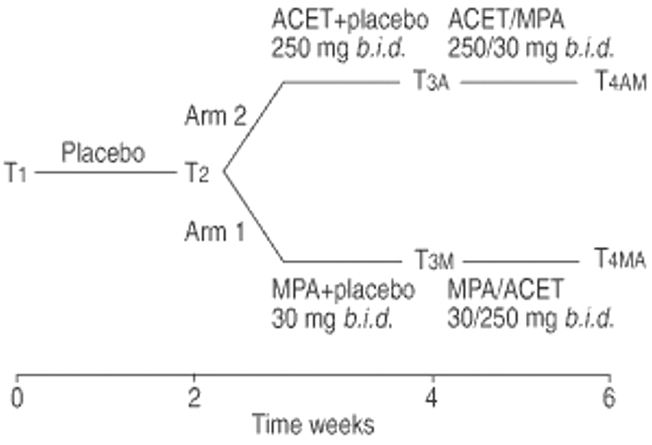 Combined treatment with acetazolamide and medroxyprogesterone in