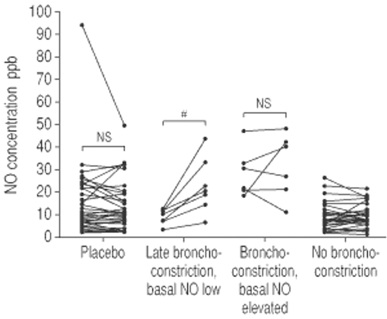 Exhaled Nitric Oxide In Specific Challenge Tests To Assess Exhaling Diagram Person Related Keywords Suggestions Download Figure