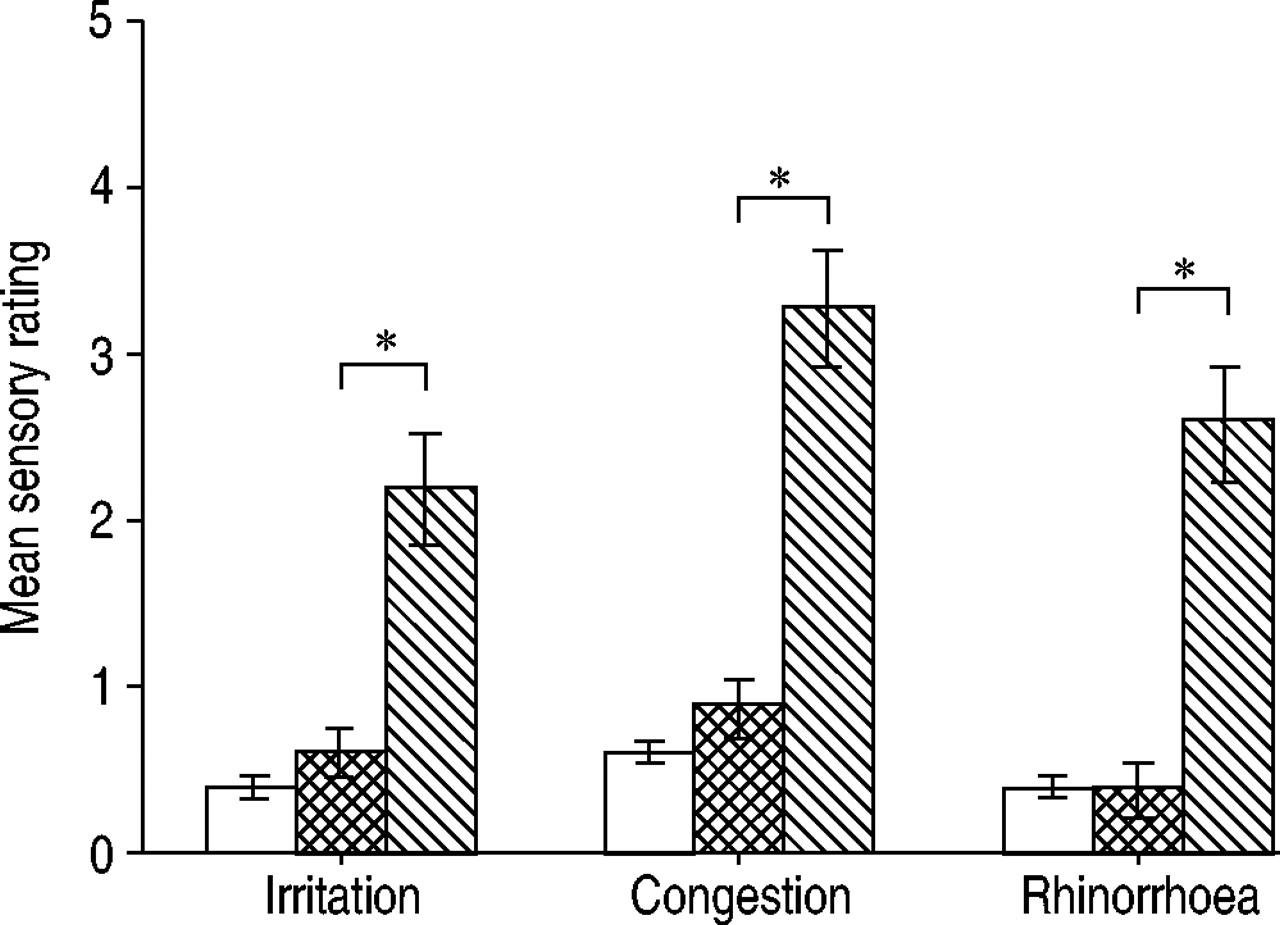 Chlorine inhalation produces nasal congestion in allergic rhinitics