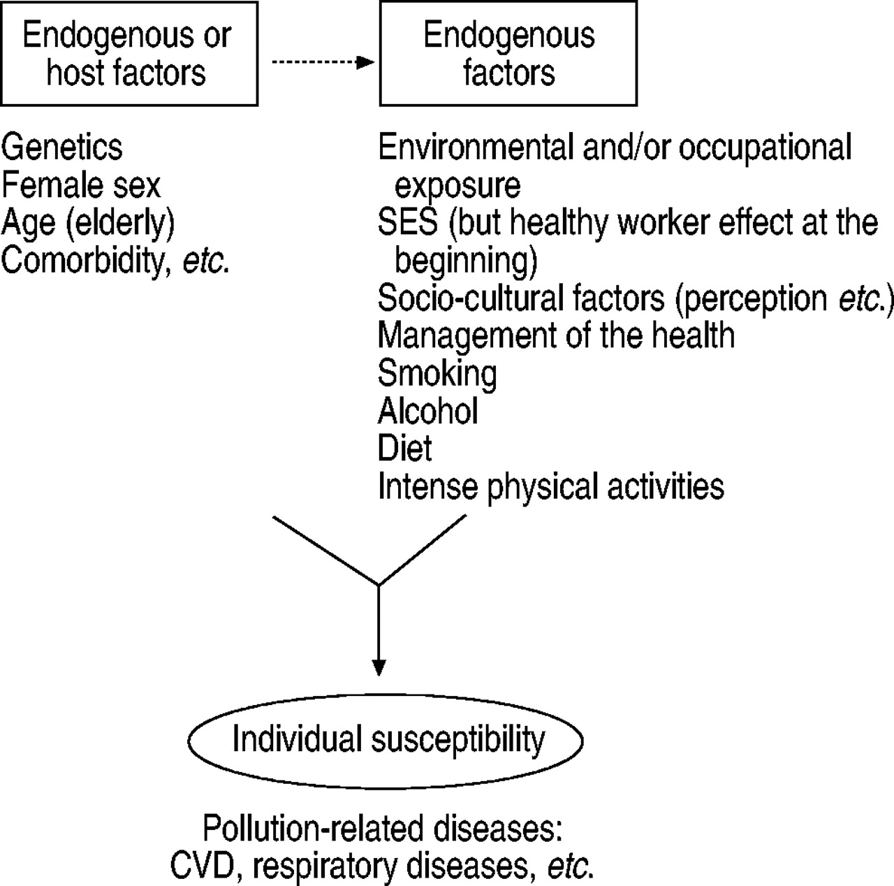 Lesson 1: Introduction to Epidemiology