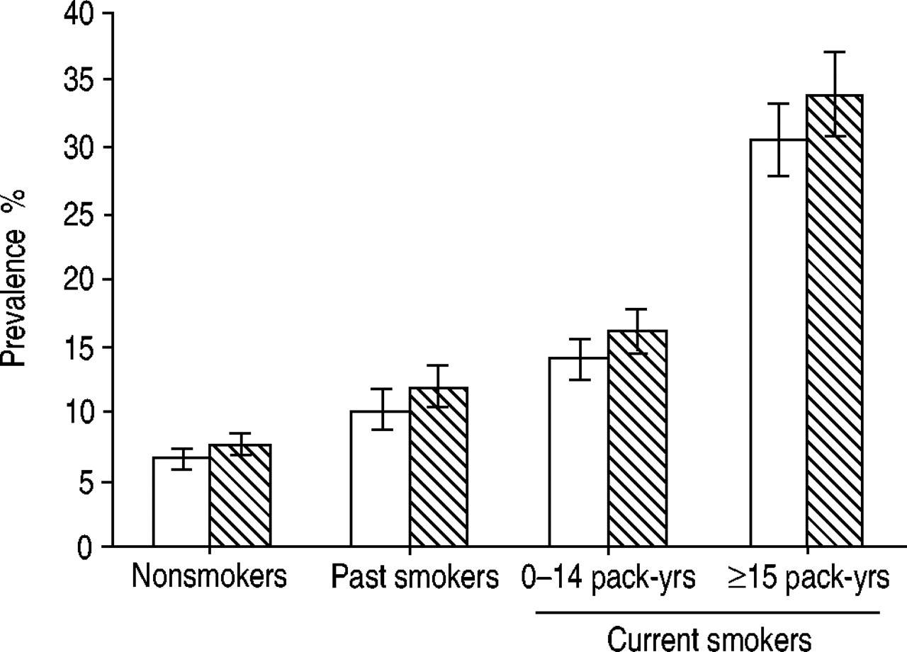 Chronic cough and phlegm in young adults | European