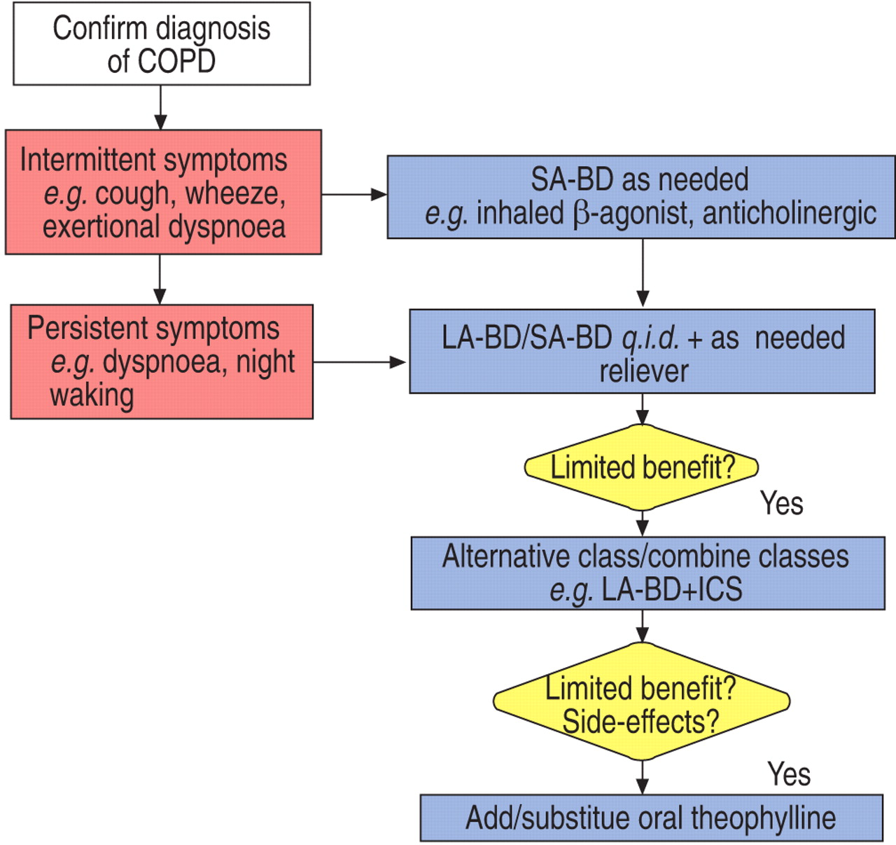 Standards For The Diagnosis And Treatment Of Patients With