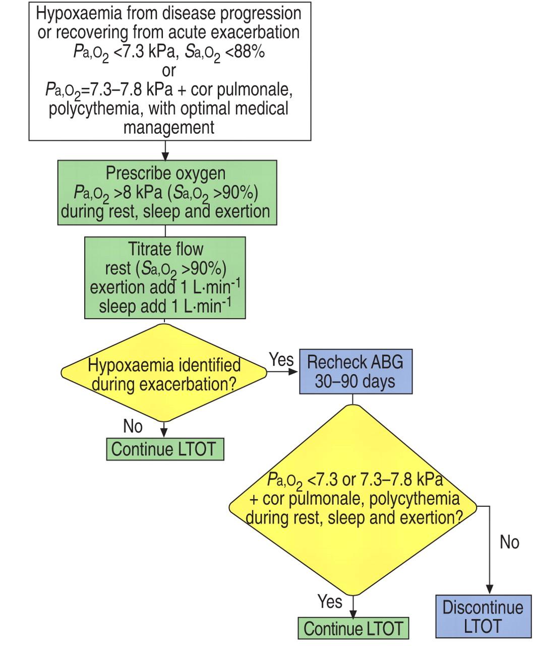 Blood Oxygen Levels Chart: Finger Pulse Oximeter Blood Oxygen