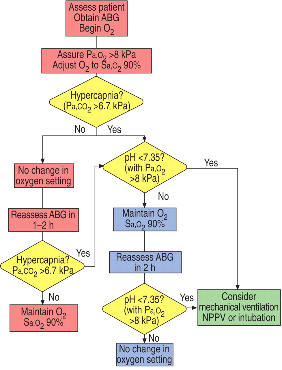 Standards for the diagnosis and treatment of patients with copd a download figure nvjuhfo Choice Image