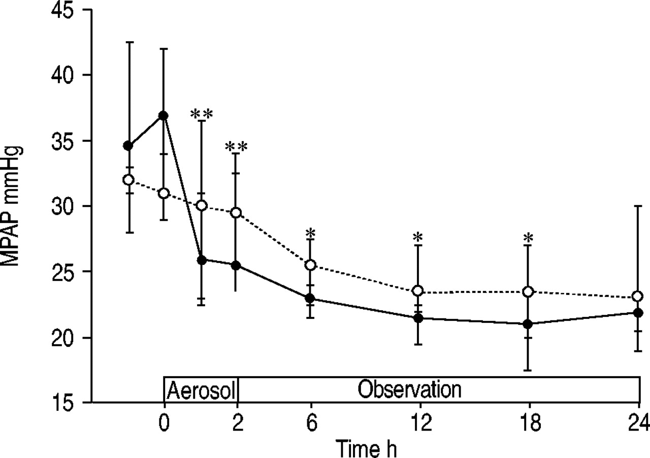 Brief Adrenomedullin Inhalation Leads To Sustained Reduction Of 1996 Chevy Blazer Knock Sensor Wiring Diagram Download Figure