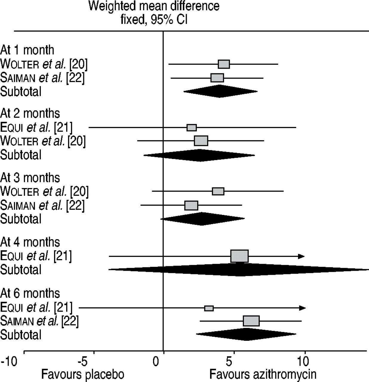 Azithromycin anti inflammatory properties