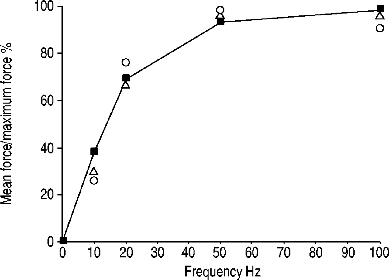 Magnetic Stimulation For The Measurement Of Respiratory And Skeletal