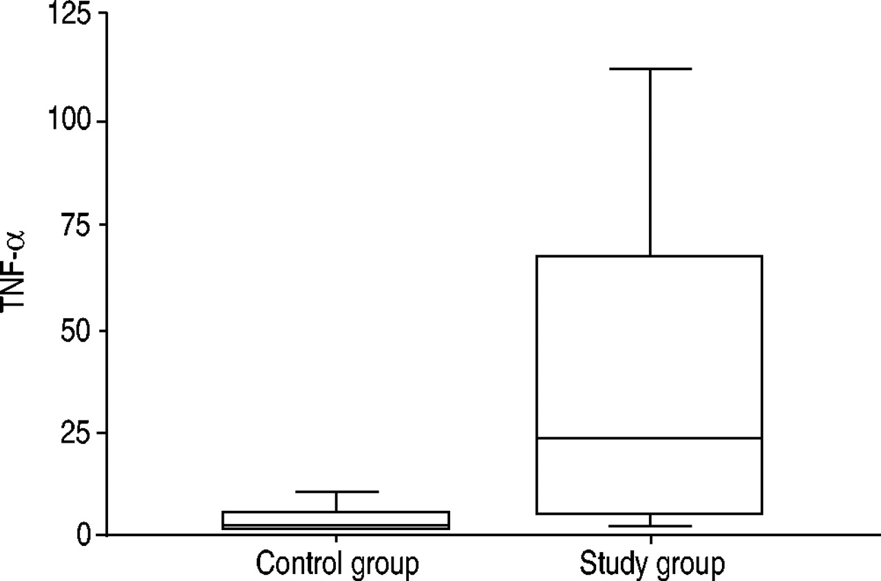 The respiratory effects of occupational polypropylene flock exposure