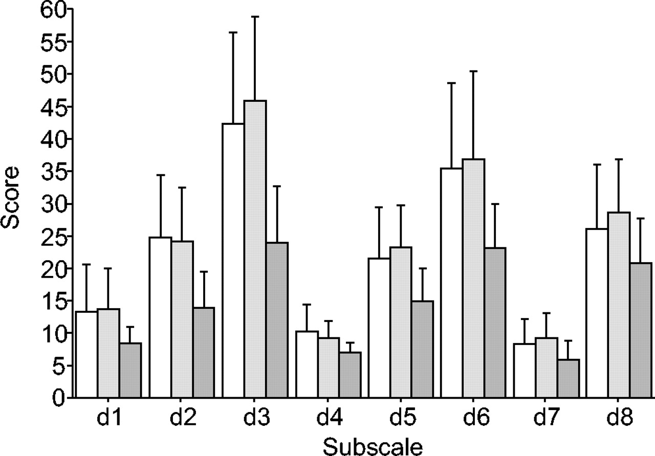 Are Patients With COPD Psychologically Distressed