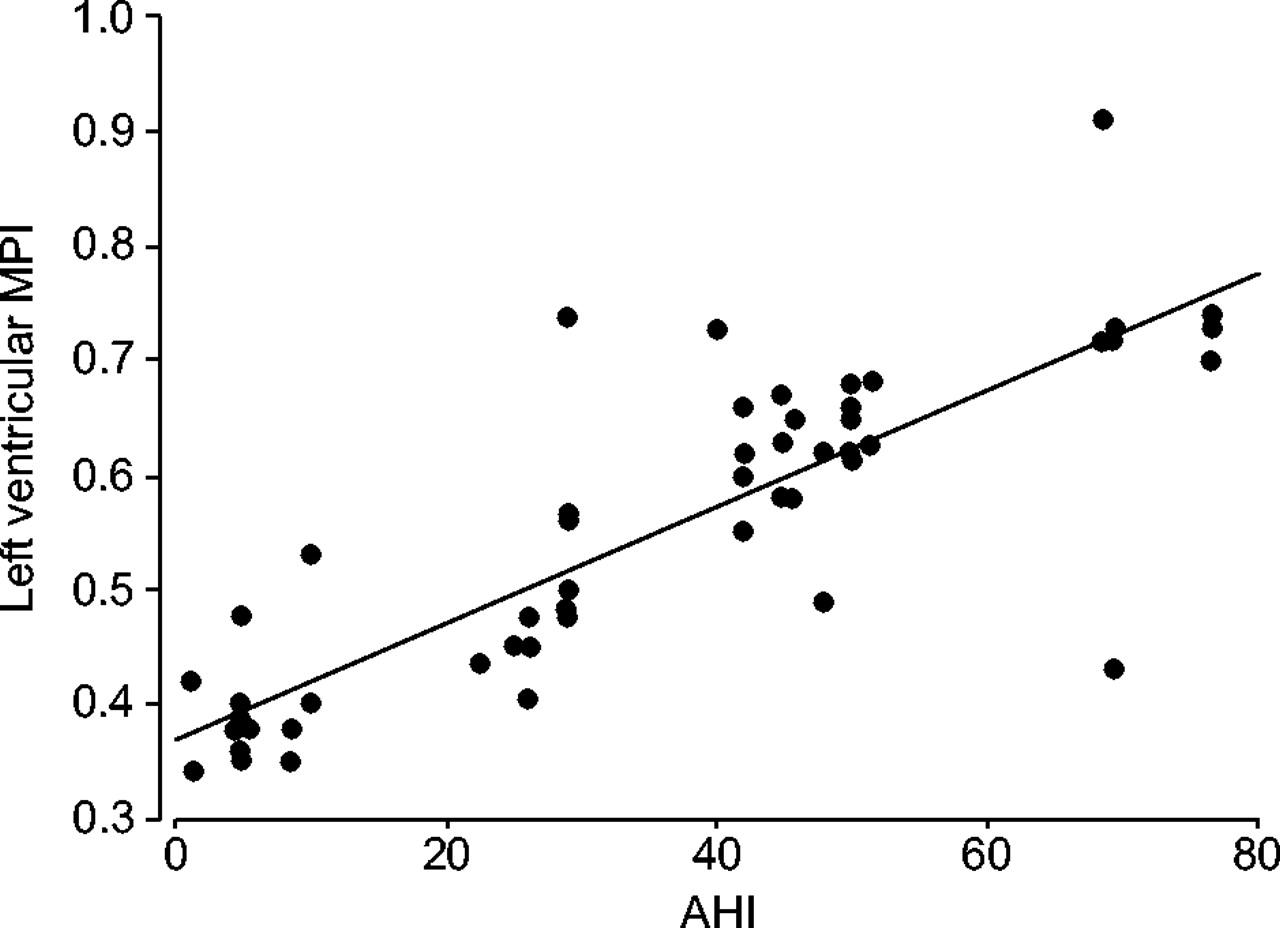 Impact of obstructive sleep apnoea on left ventricular mass