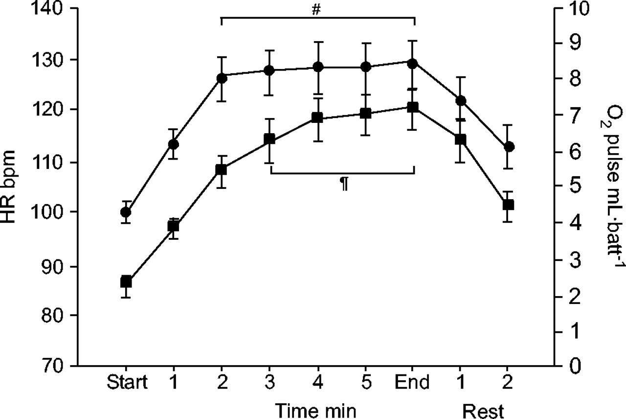 Physiological Response To The Six Minute Walk Test In Pulmonary