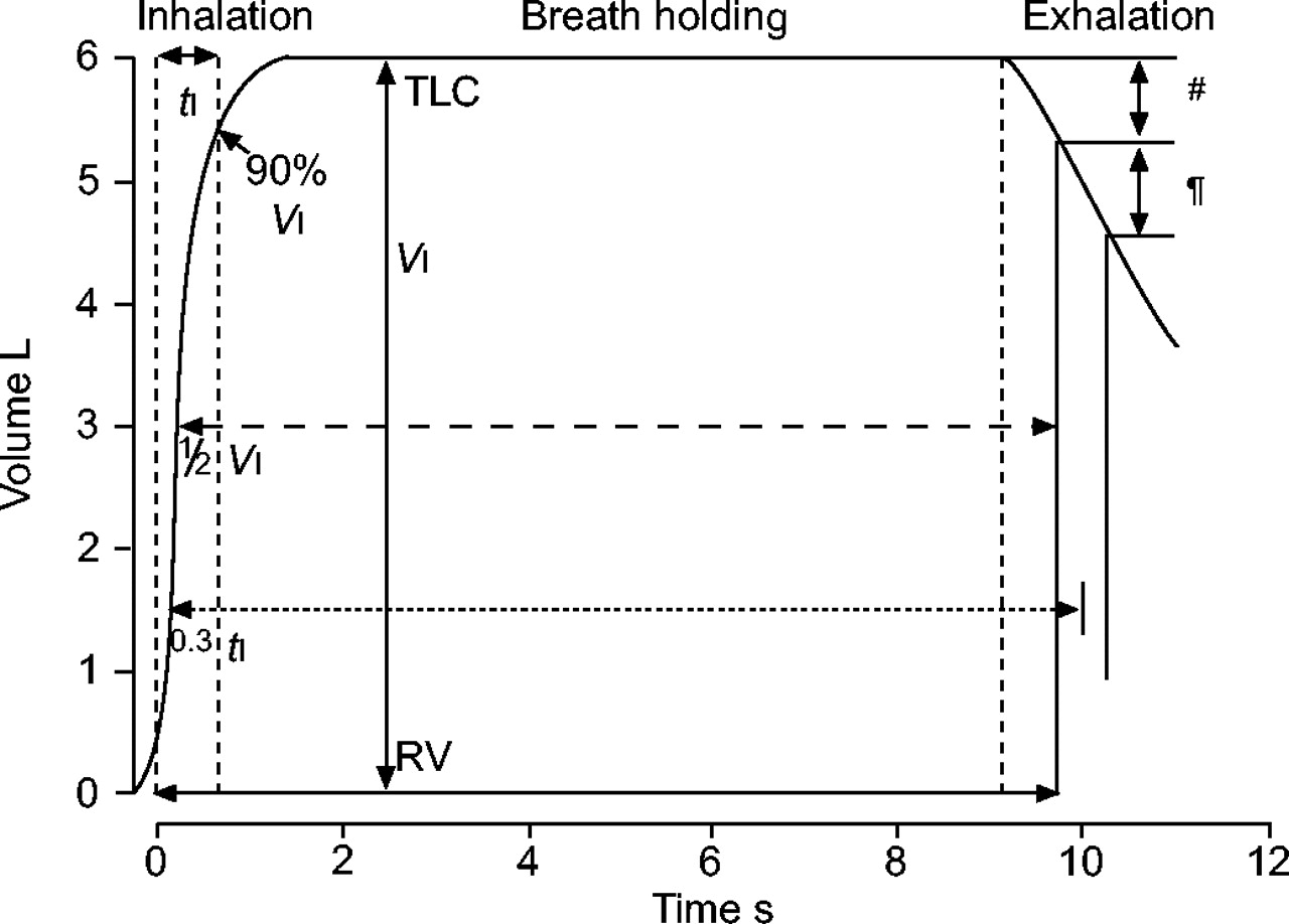 Standardisation Of The Single Breath Determination Carbon Inhalation And Exhalation Diagram H Valve J Download Figure