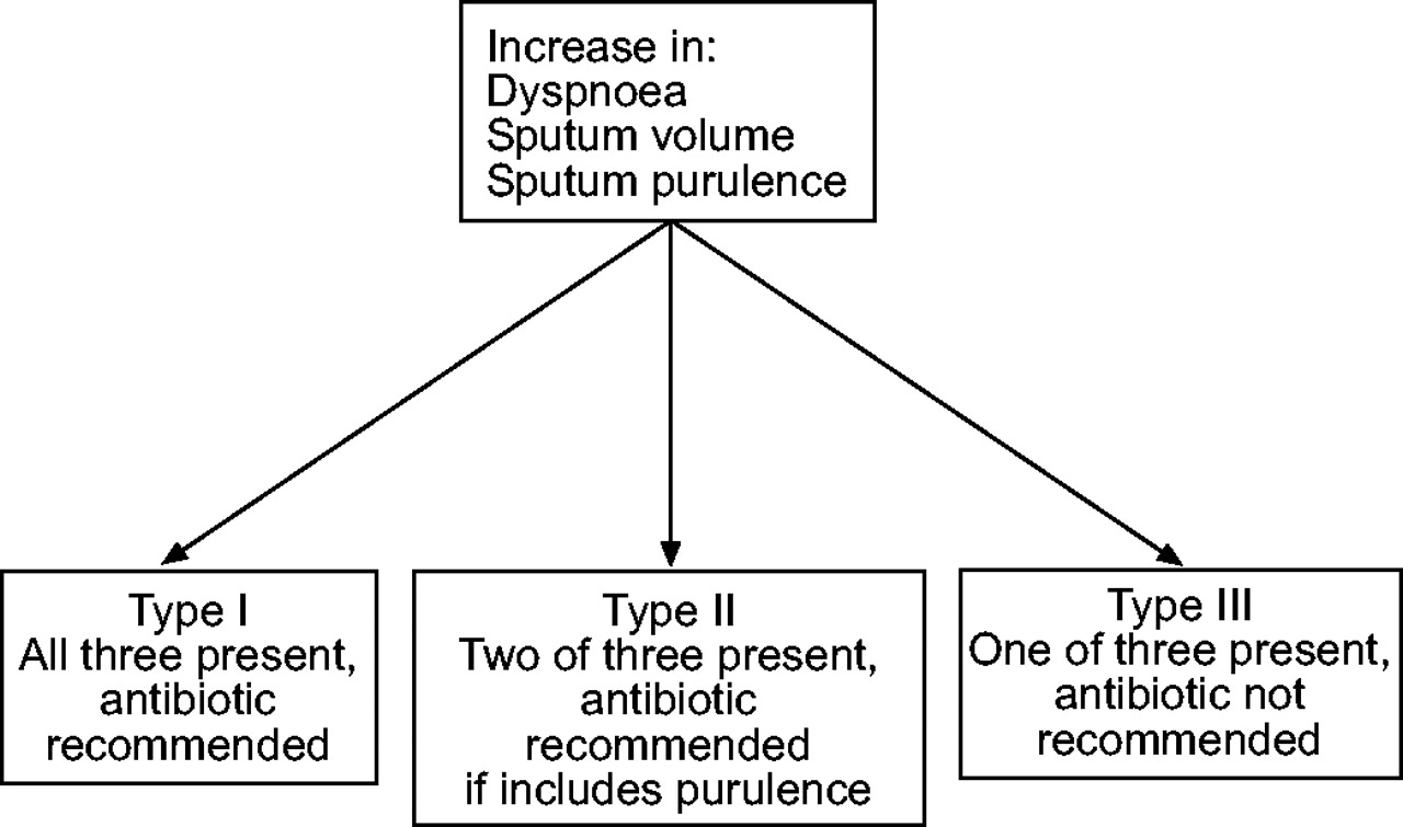 Guidelines for the management of adult lower respiratory