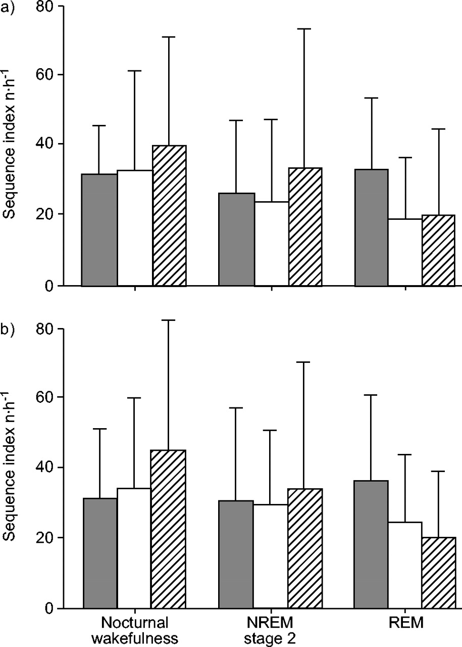 Baroreflex control of heart rate during sleep in severe