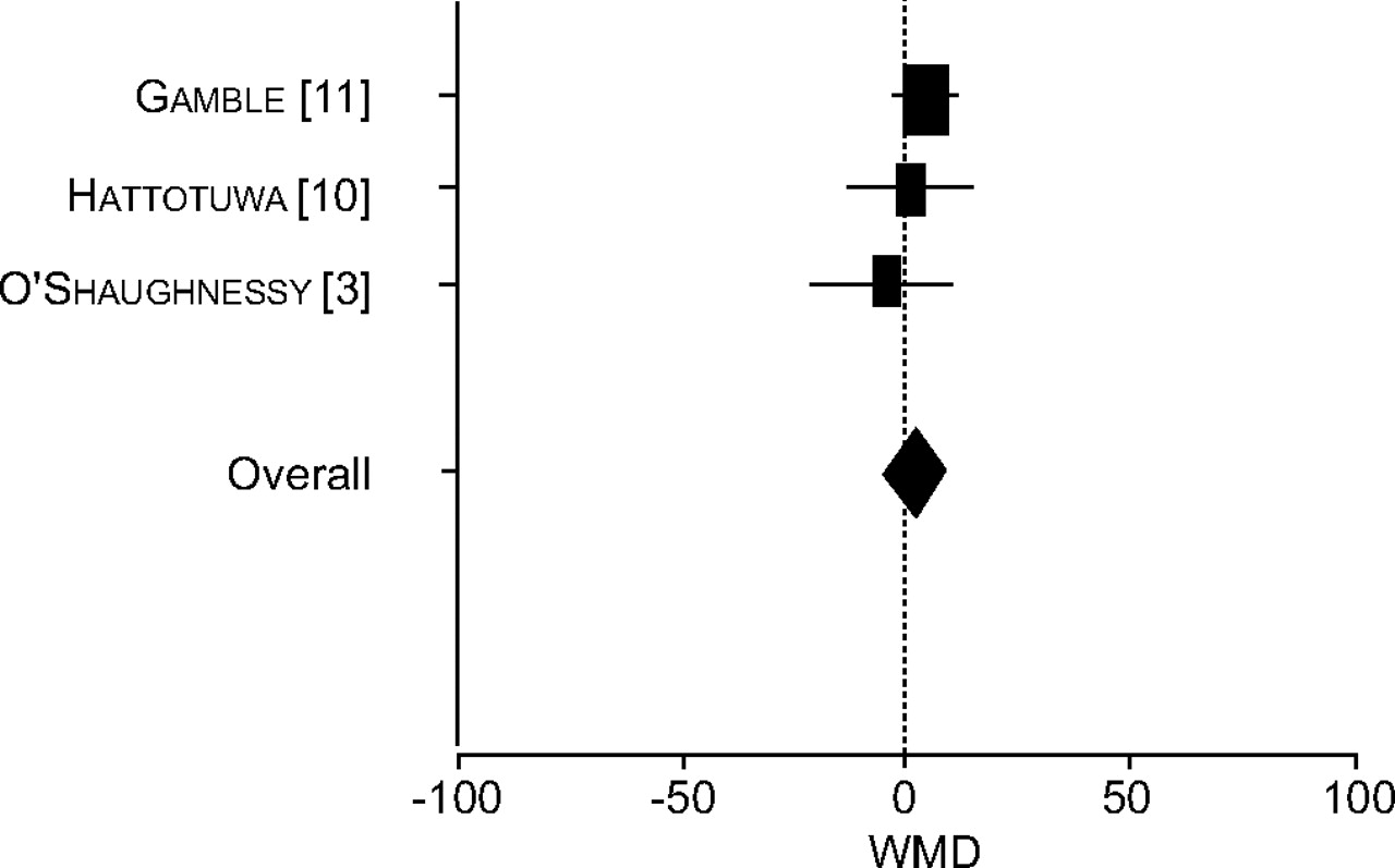 Airway mucosal inflammation in COPD is similar in smokers