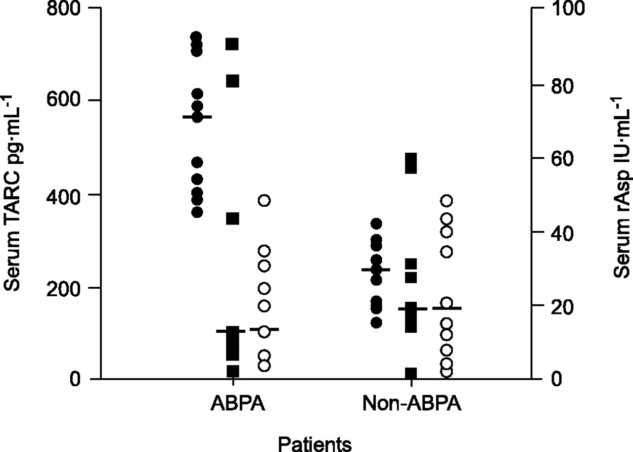 Comparison of serum markers for allergic bronchopulmonary