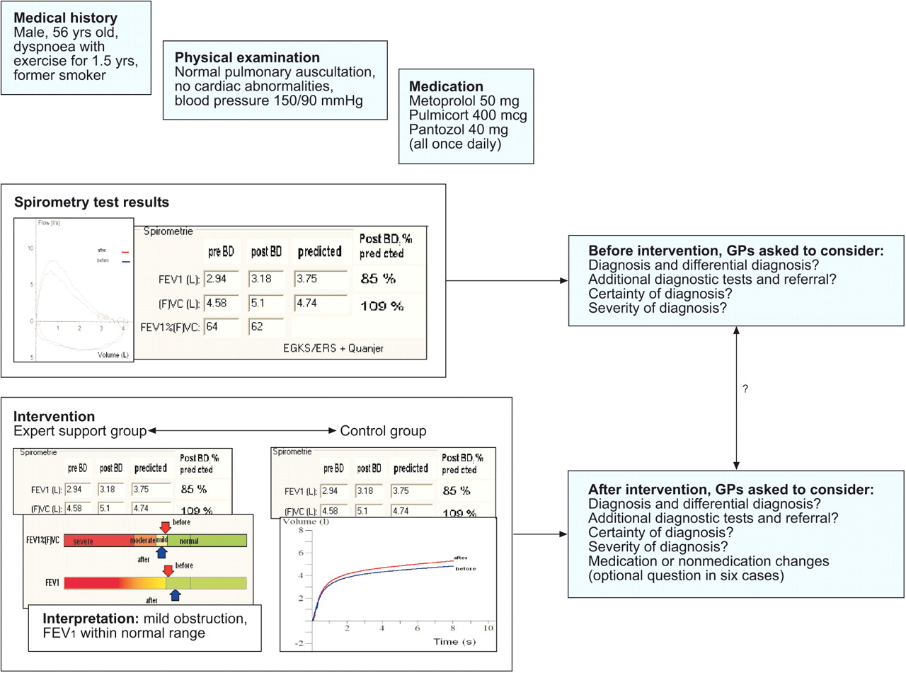 Impact of a spirometry expert system on general practitioners