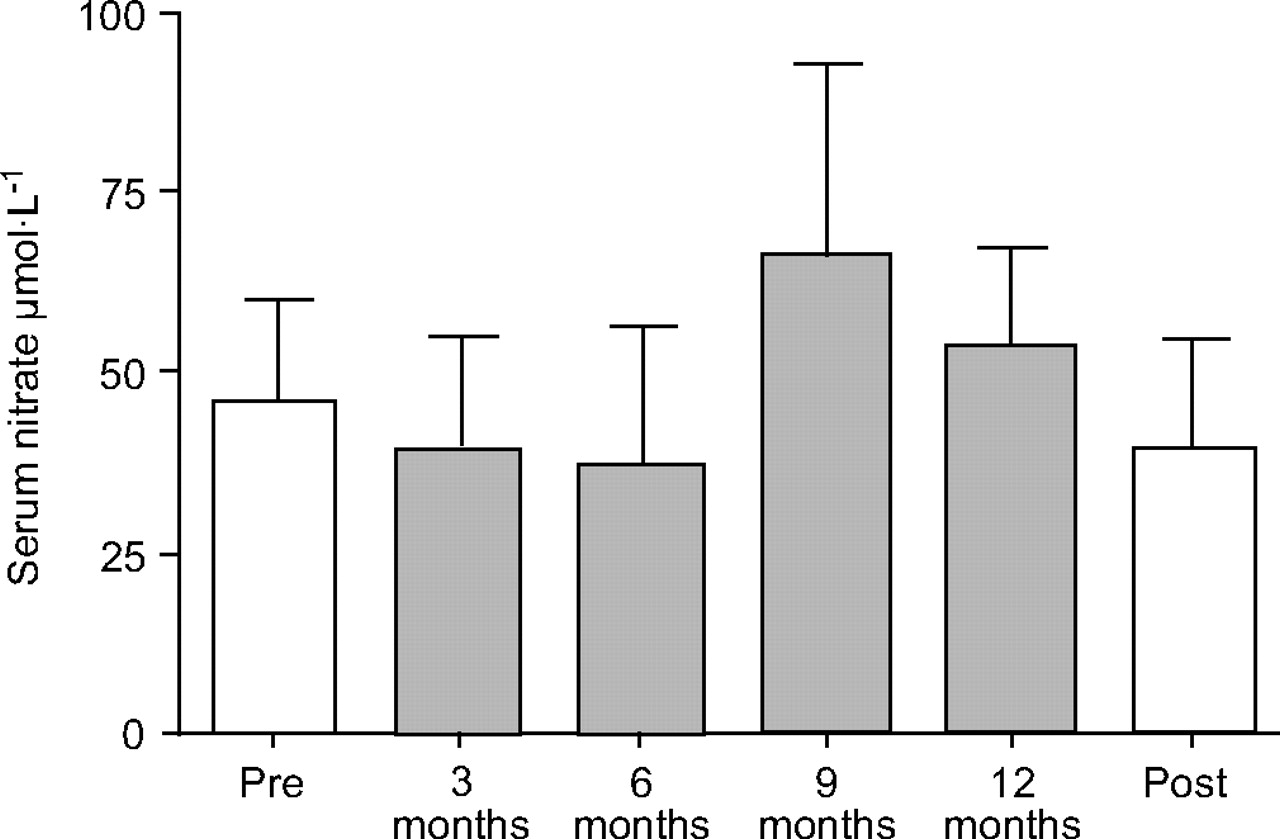 Effect of growth hormone therapy on nitric oxide formation