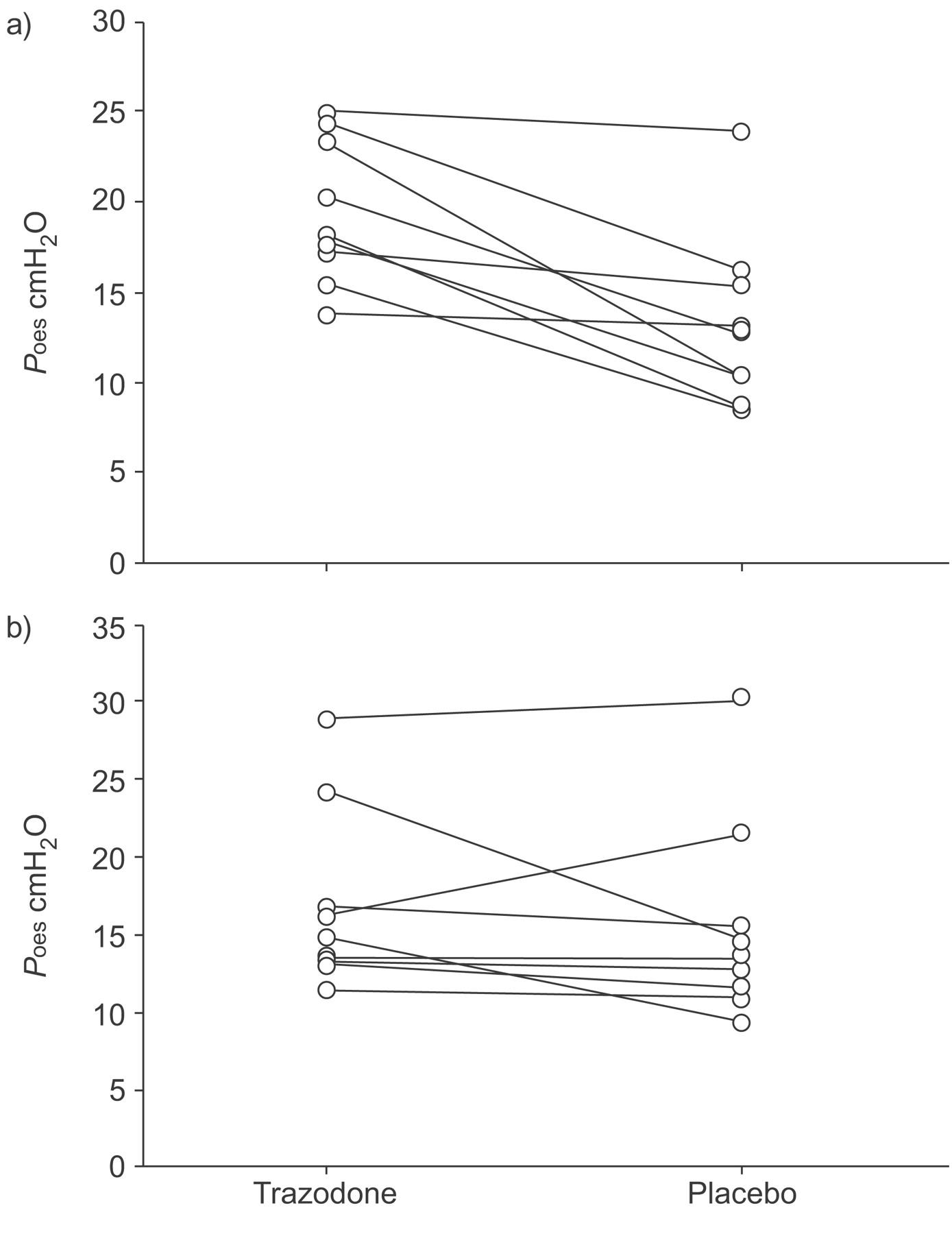 Trazodone increases arousal threshold in obstructive sleep apnoea