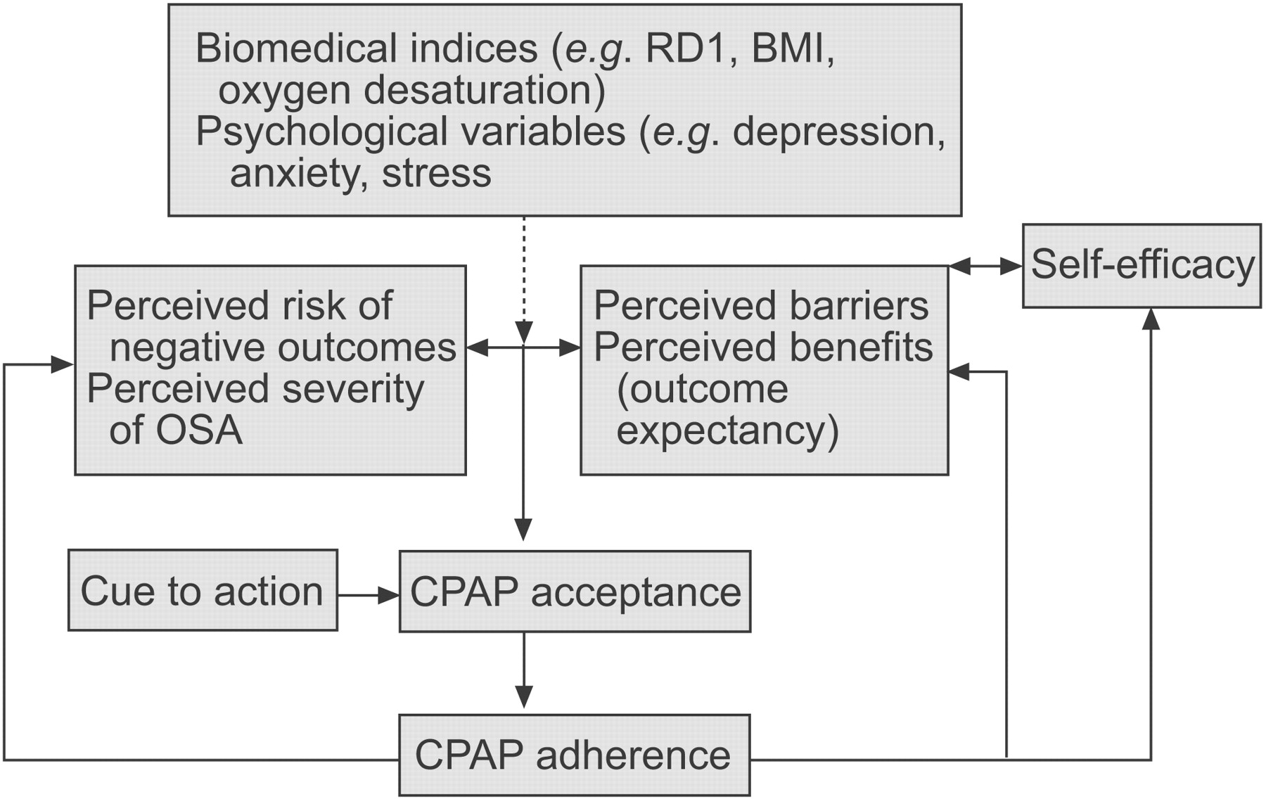 Health Belief Model Predicts Adherence To Cpap Before Experience