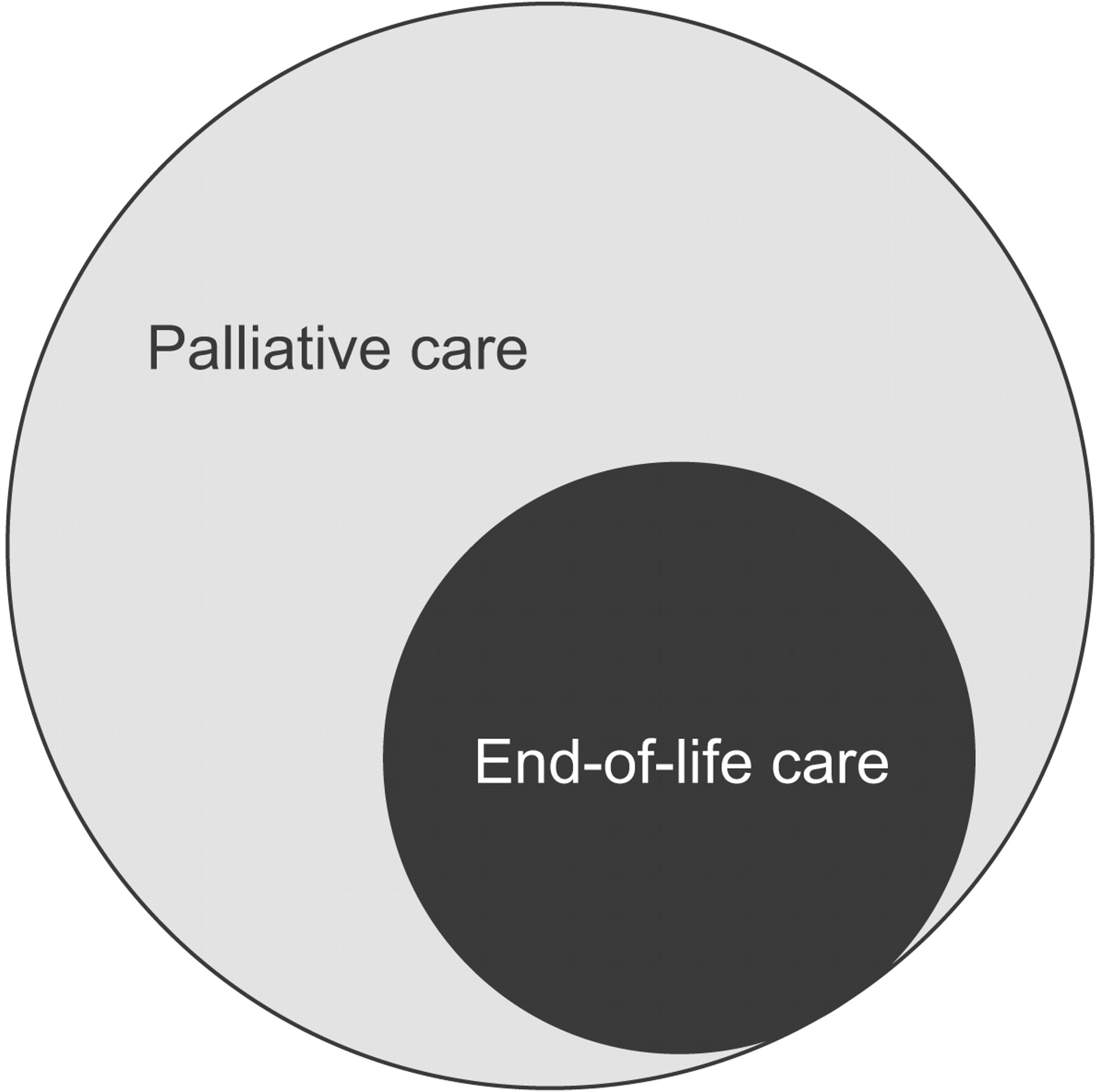 what does palliative care mean