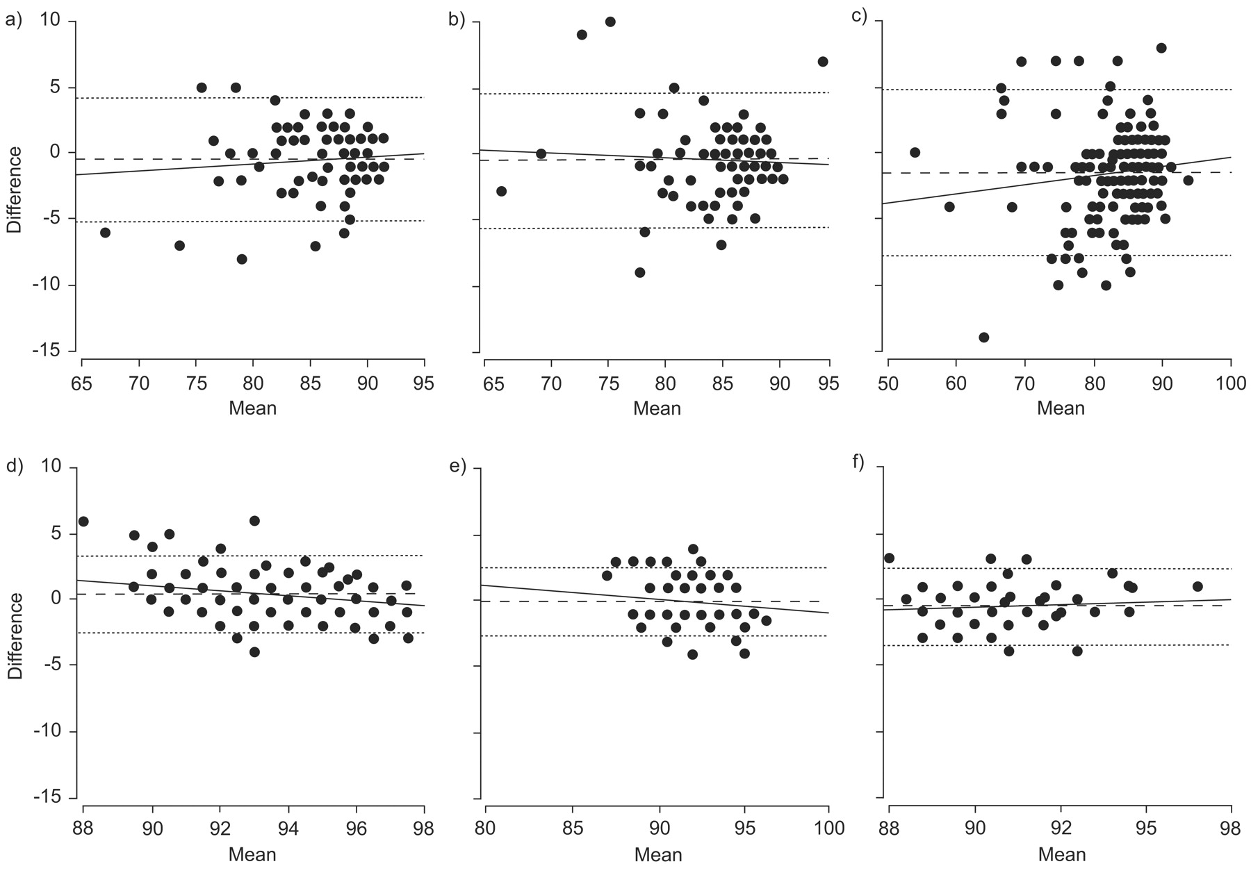 Accuracy and reliability of pulse oximetry at different arterial