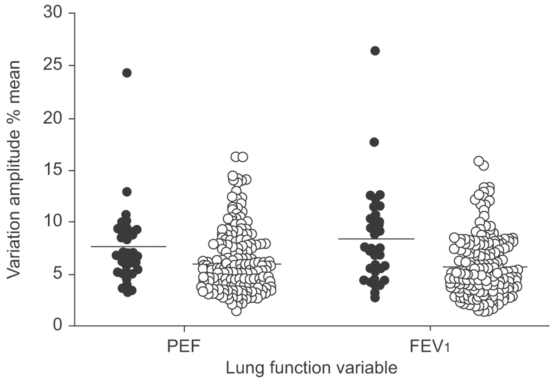 Reference values for peak flow and fev1 variation in healthy download figure geenschuldenfo Gallery