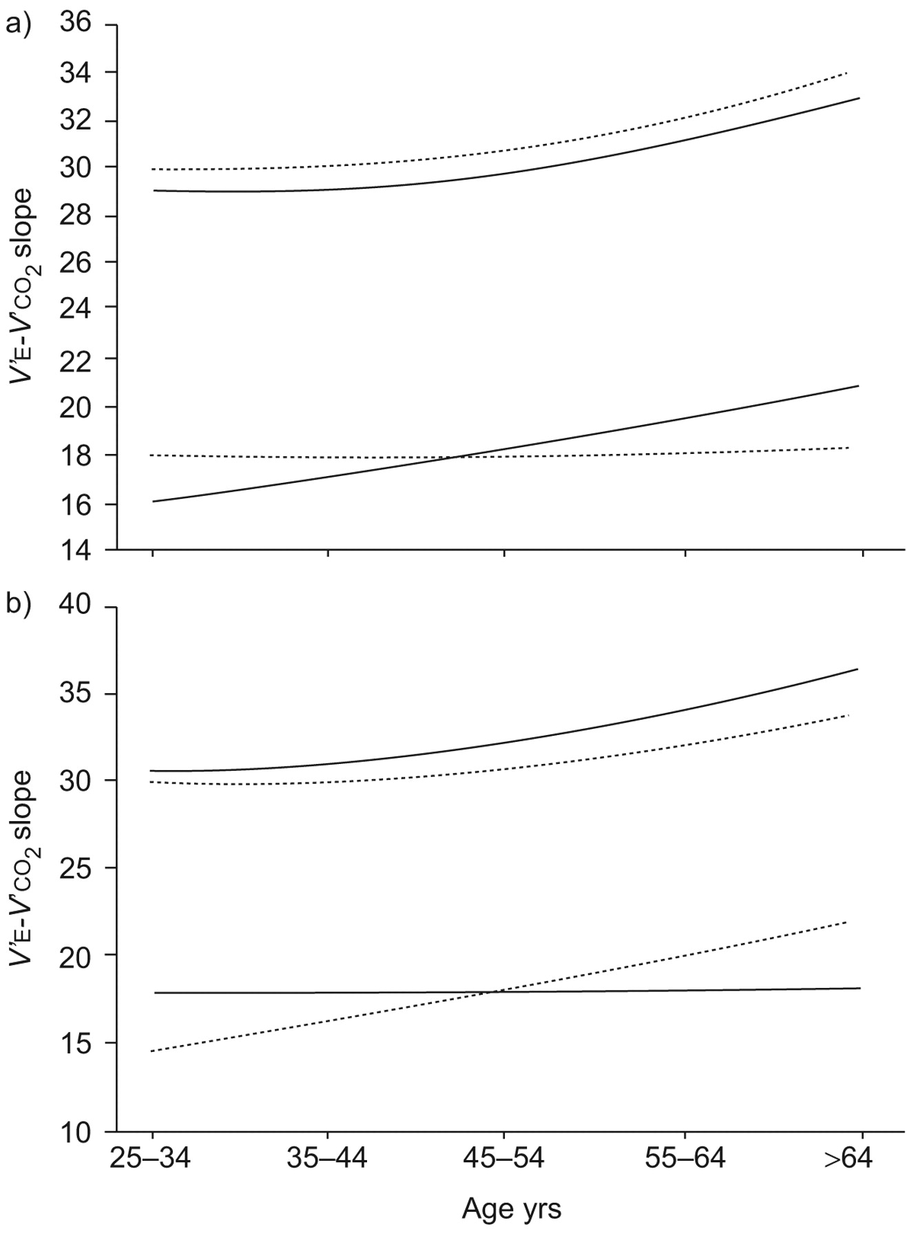 Reference values for cardiopulmonary exercise testing in