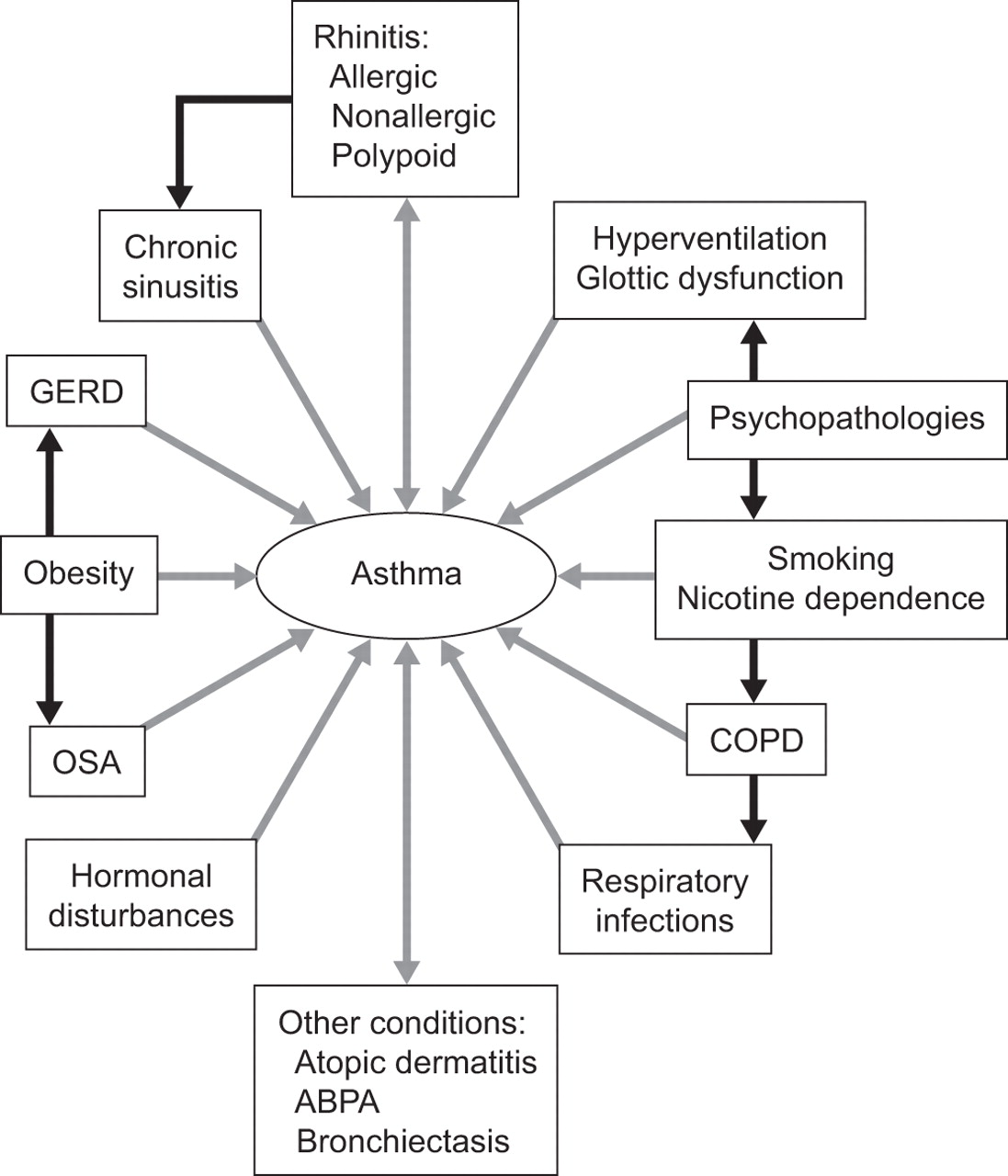 Forum on this topic: Hormone May Play a Role in Asthma-Obesity , hormone-may-play-a-role-in-asthma-obesity/