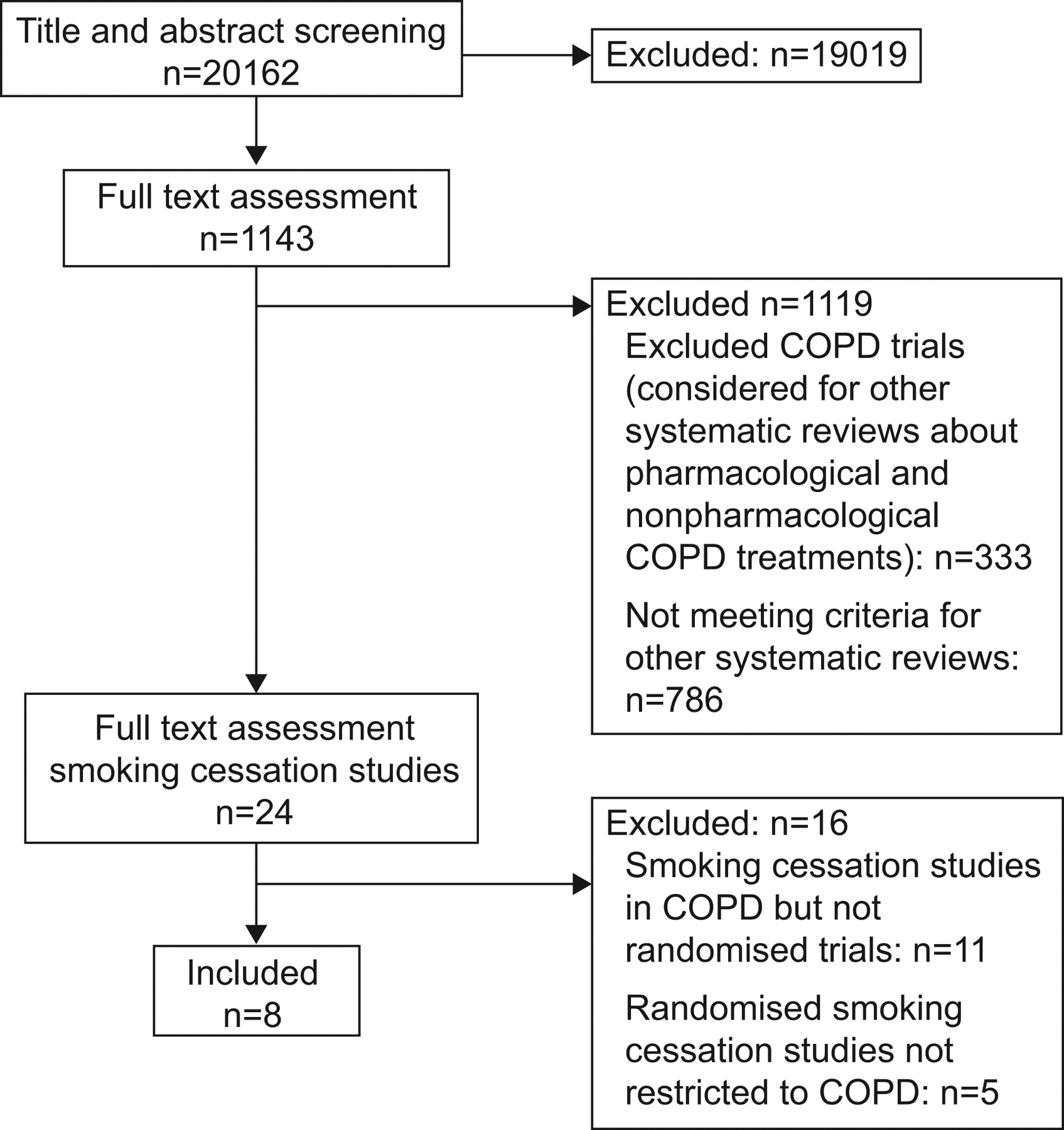 2018 Guidelines For Copd Management Flowchart Examples Drawing