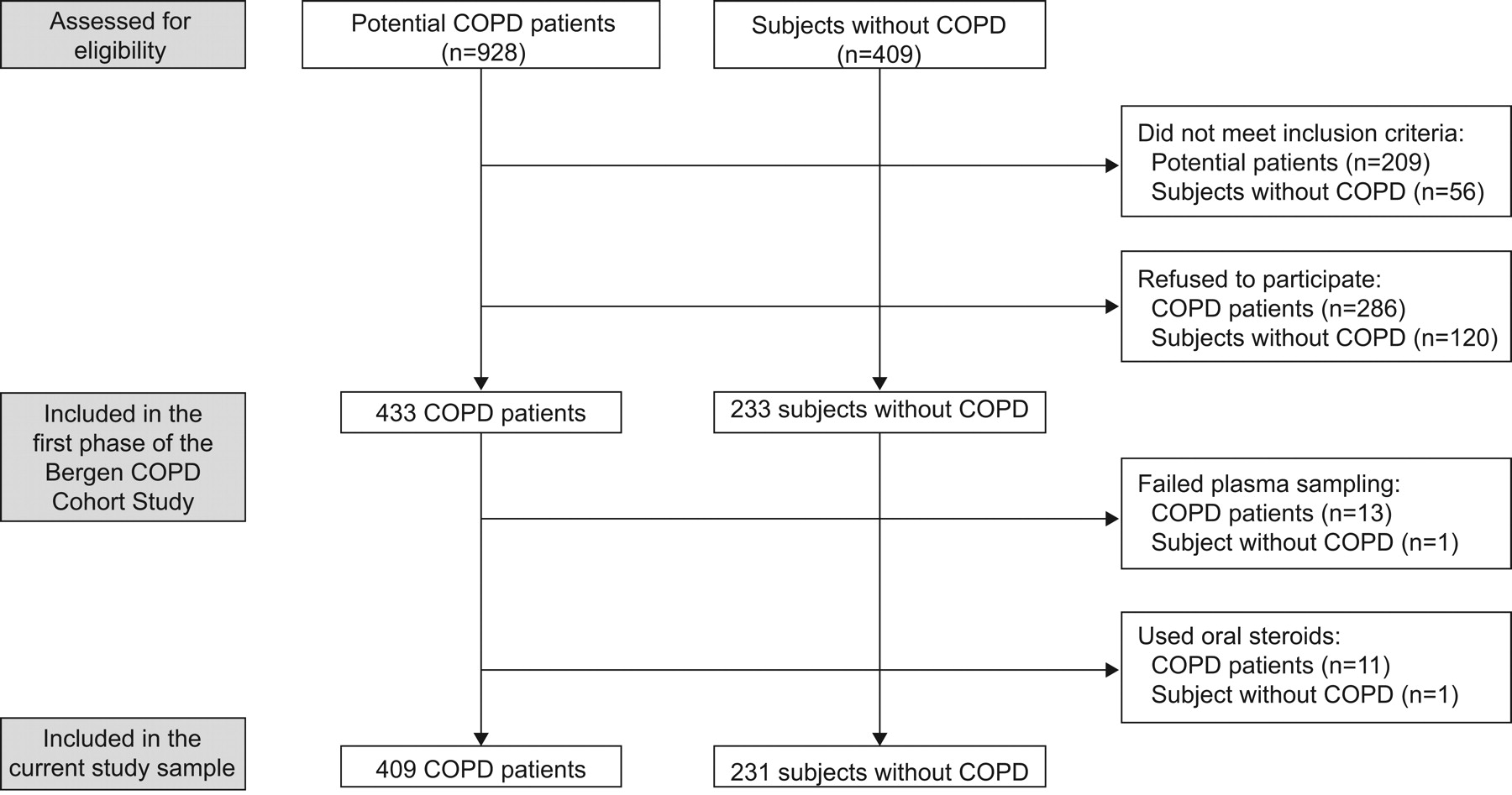 Applying the      Global Initiative for Chronic Obstructive Lung