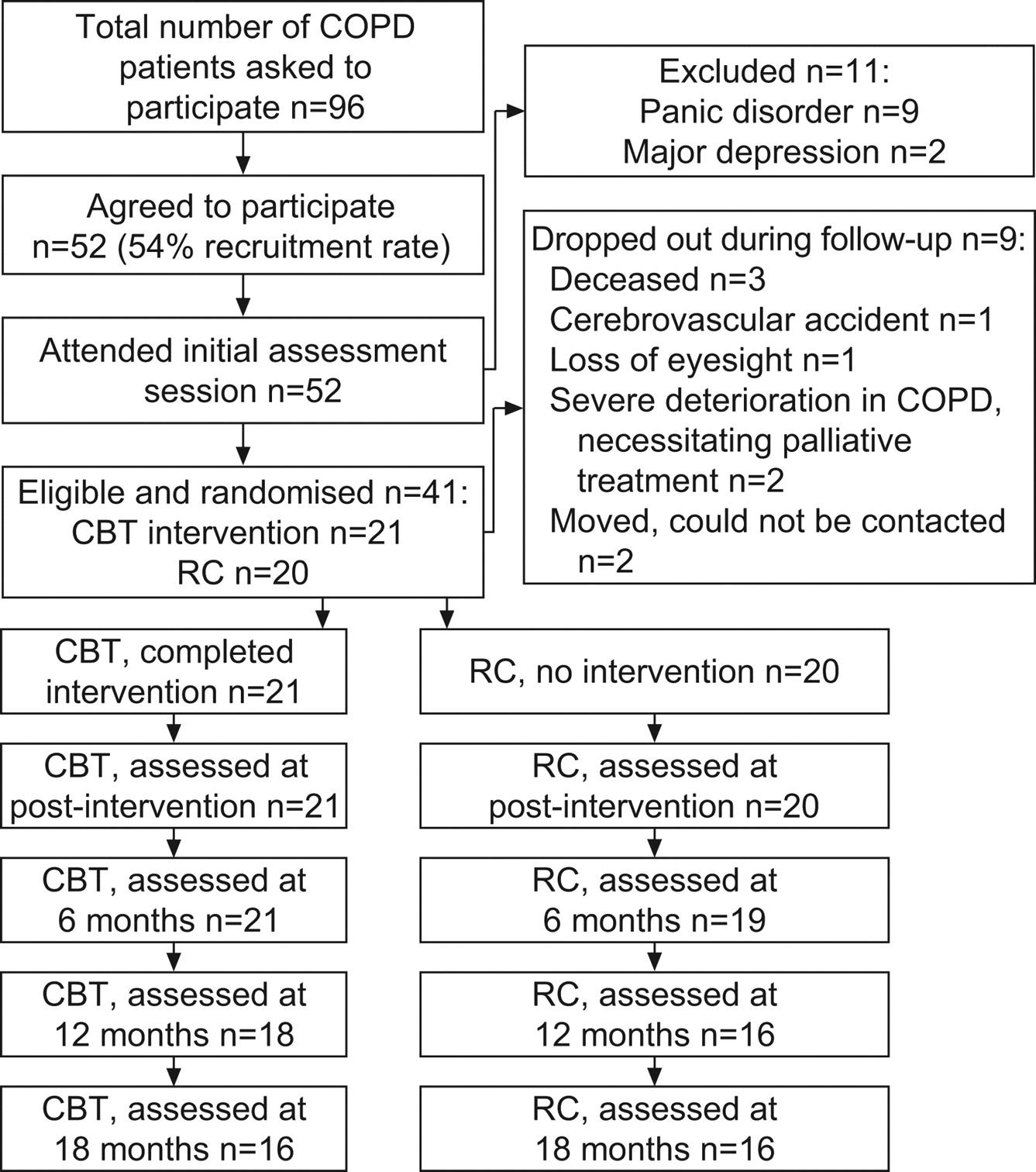 prevention of panic attacks and panic disorder in copd | european