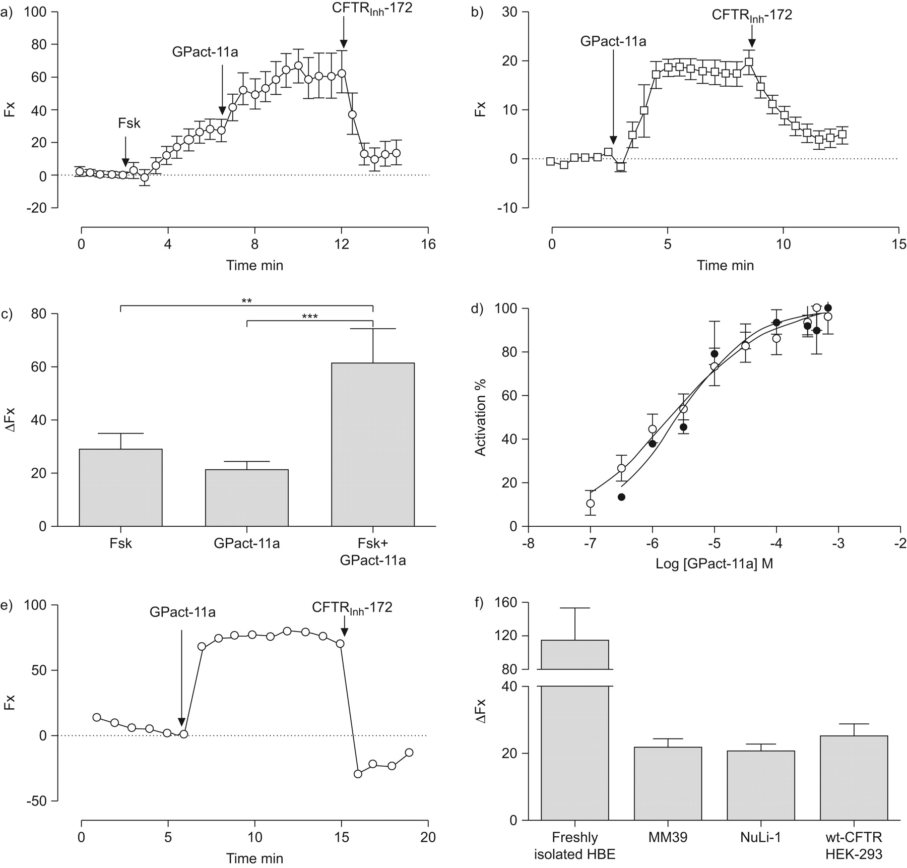 Identification Of A Novel Water Soluble Activator Wild Type And Different Types Shortcircuits Sc As Outlined In Figure 41 Download