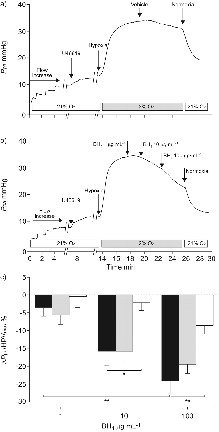 Tetrahydrobiopterin and the regulation of hypoxic pulmonary