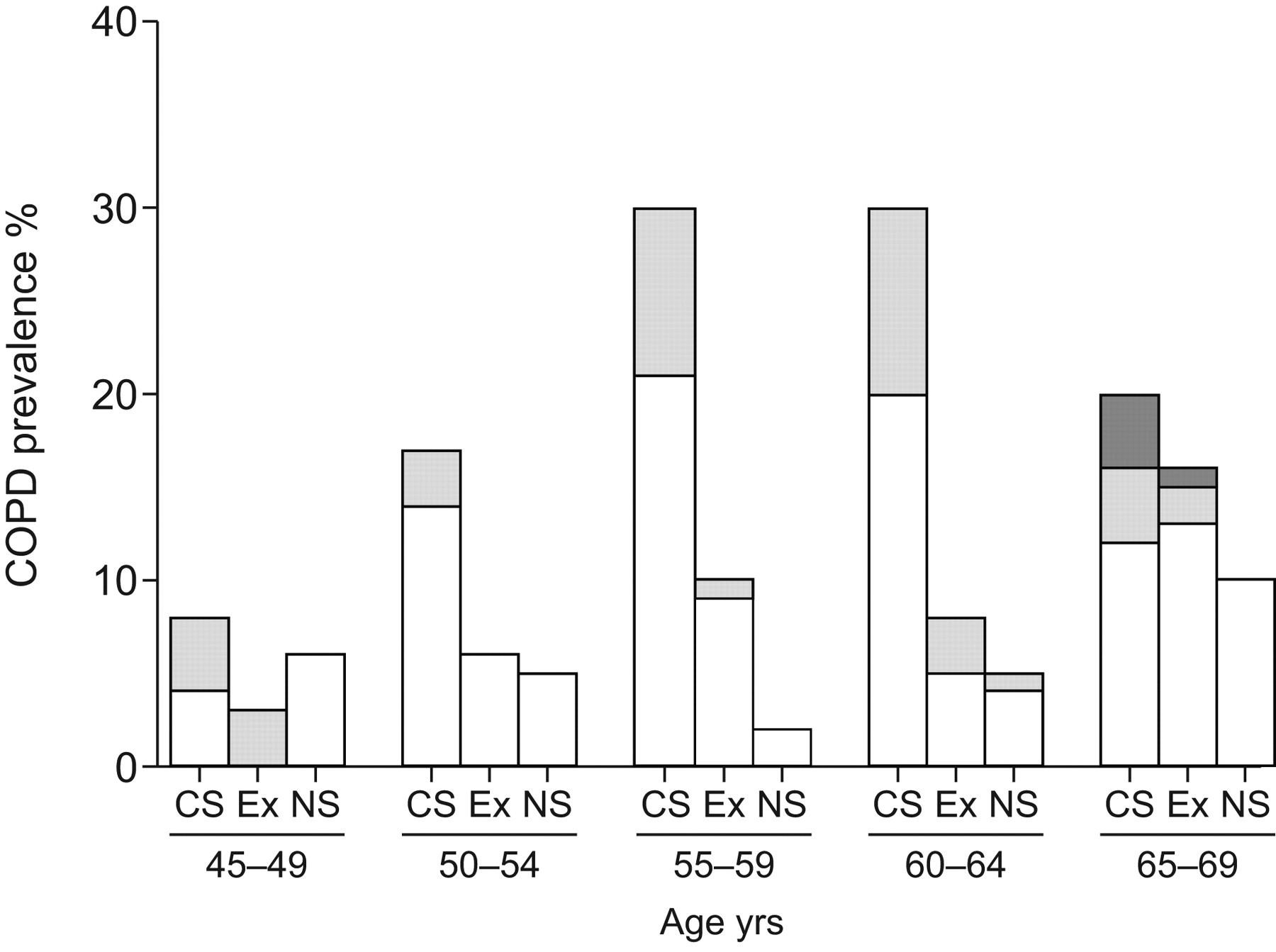 COPD prevalence and its association with occupational exposures in a  general population | European Respiratory Society