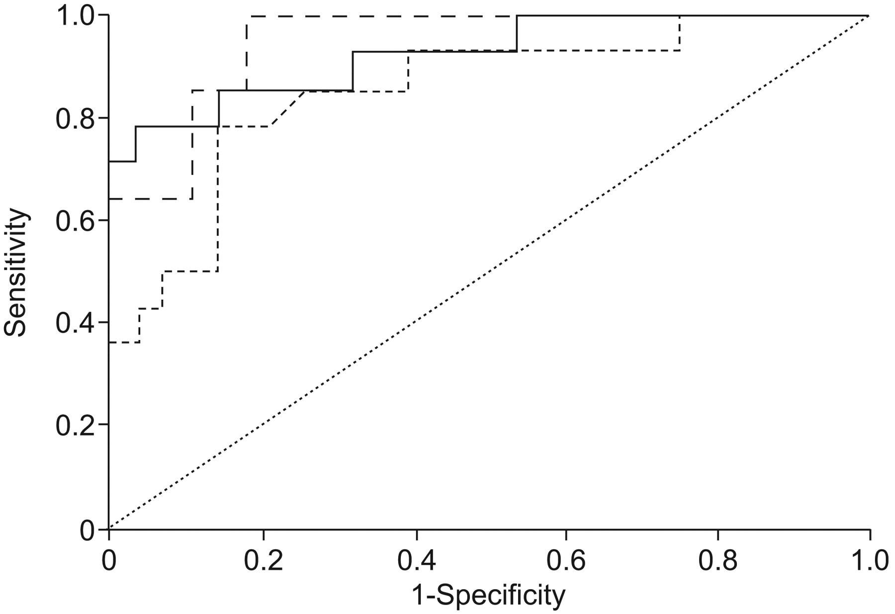 Plasma DNA level in predicting therapeutic efficacy in