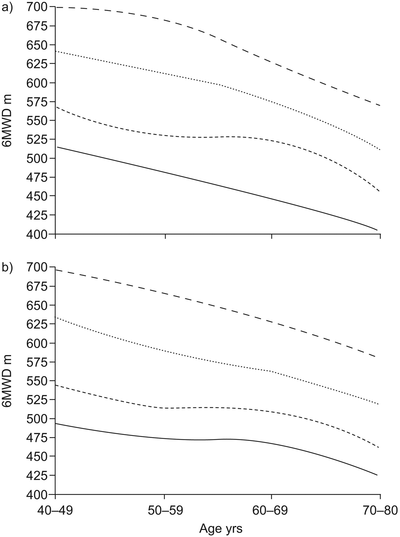The 6-min walk distance in healthy subjects: reference standards ...