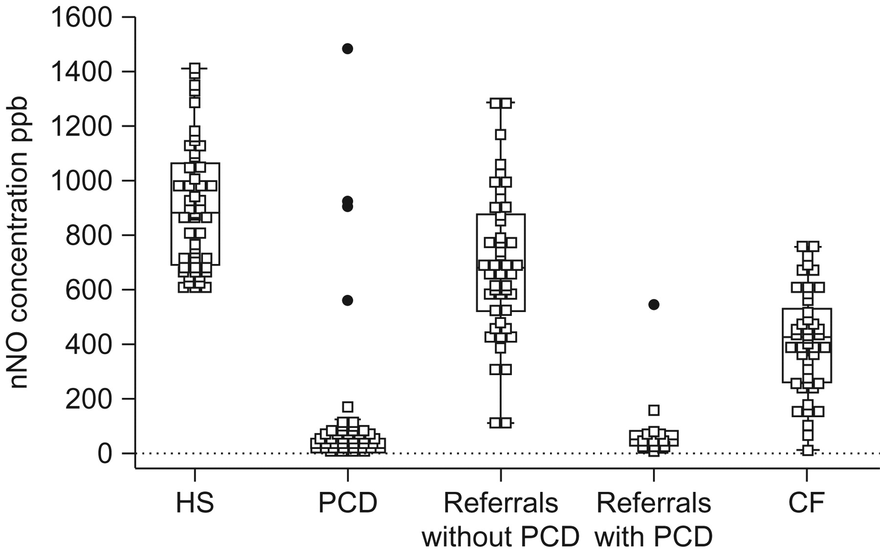 Choice of nasal nitric oxide technique as first-line test