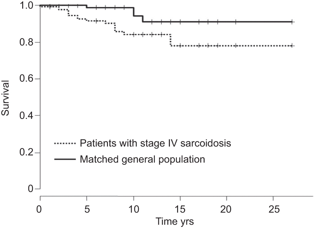 Stage Up stage iv sarcoidosis comparison of survival with the general