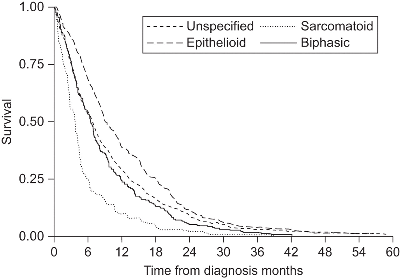 Predicting Survival In Malignant Mesothelioma European Respiratory Society