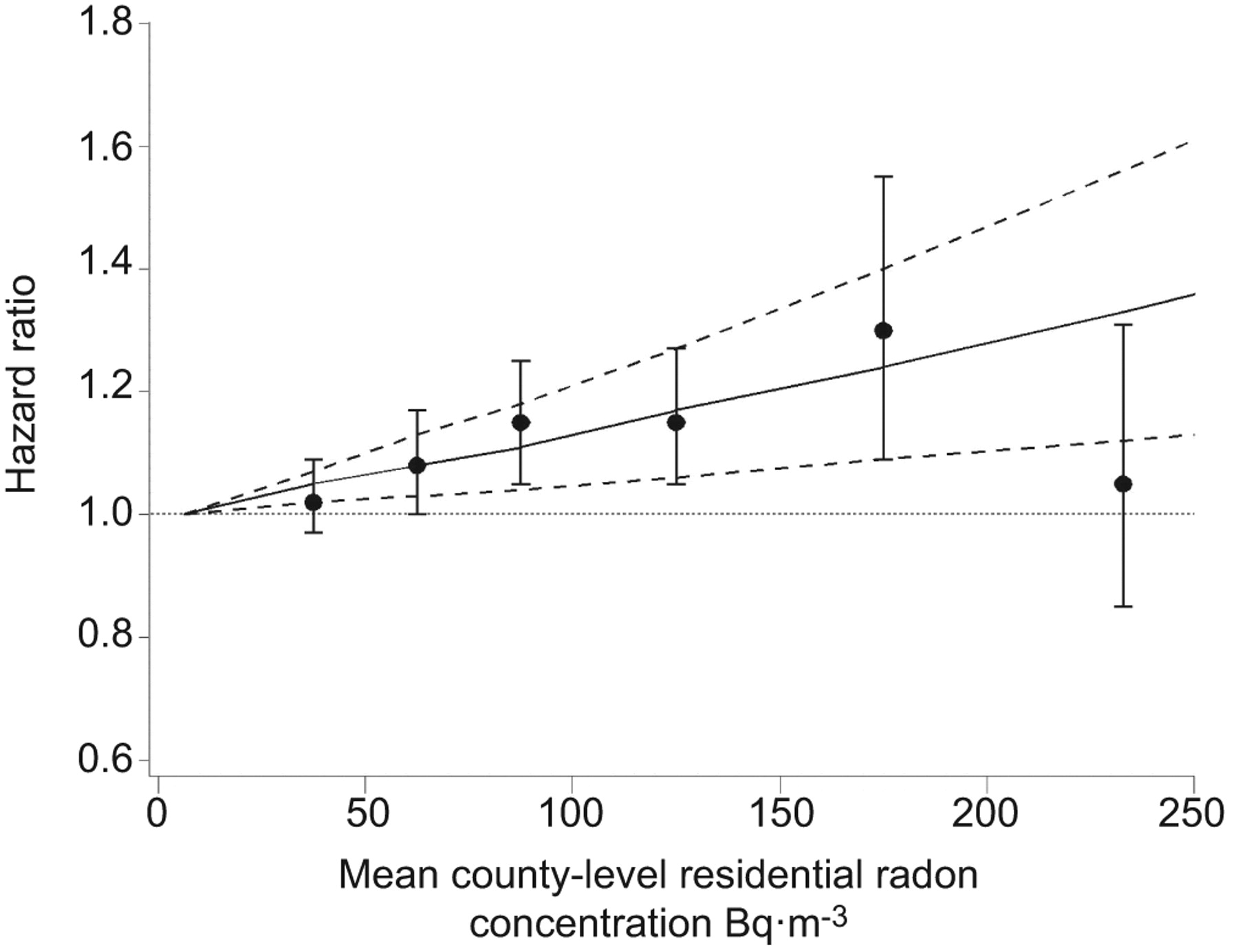 Radon and COPD mortality in the American Cancer Society Cohort