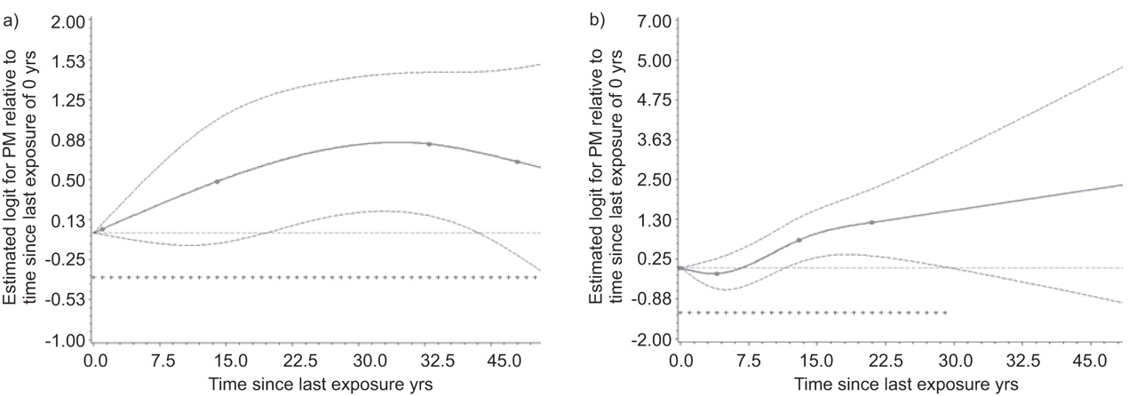 Temporal patterns of occupational asbestos exposure and risk