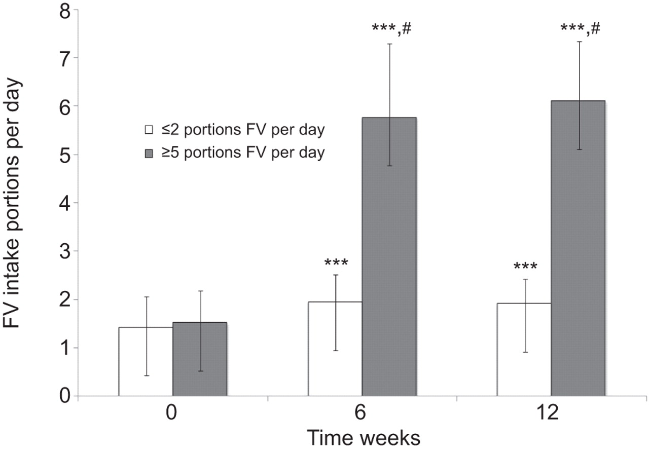 Effect of fruit and vegetable intake on oxidative stress and